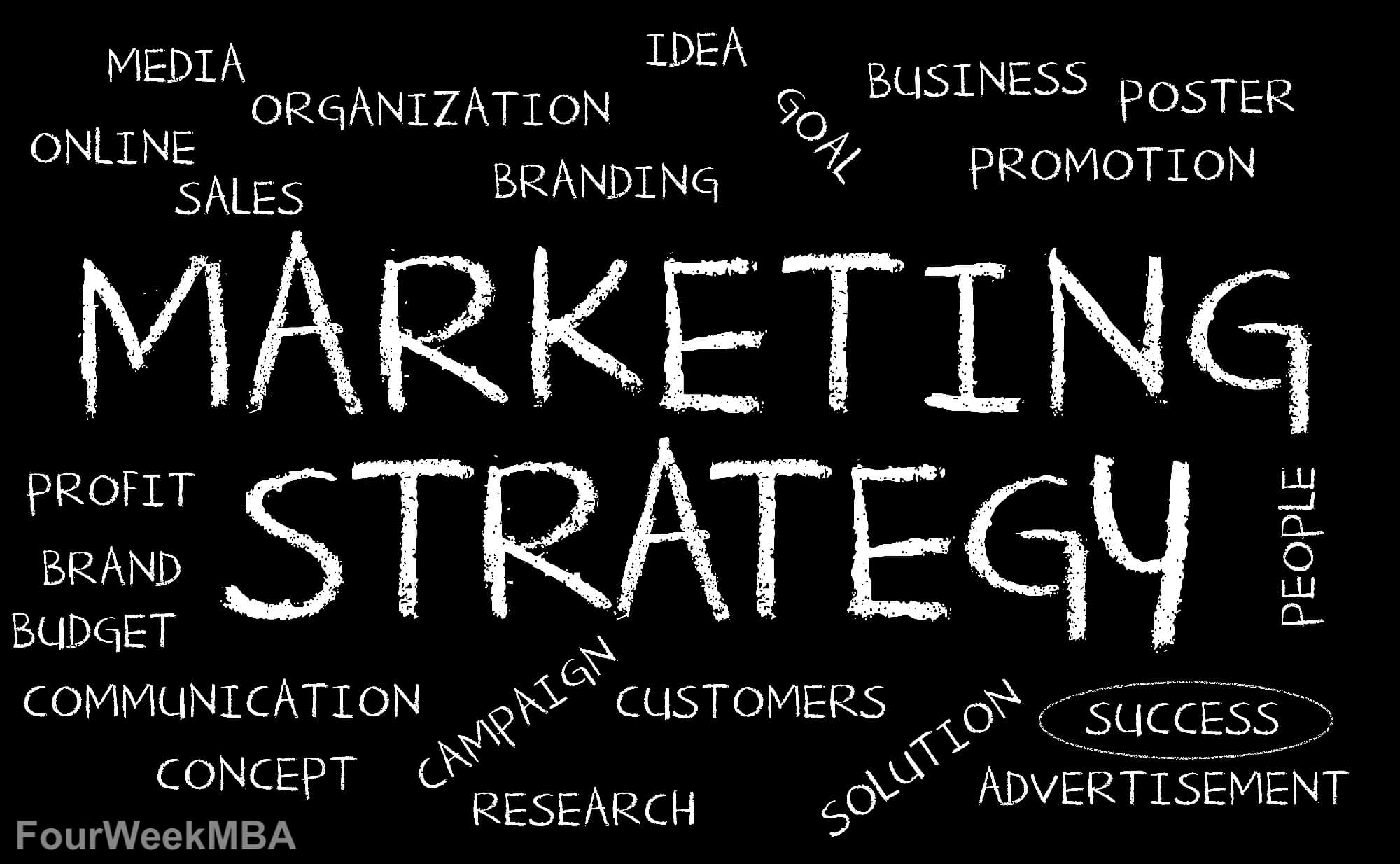 Marketing Strategy: Definition, Types, And Examples