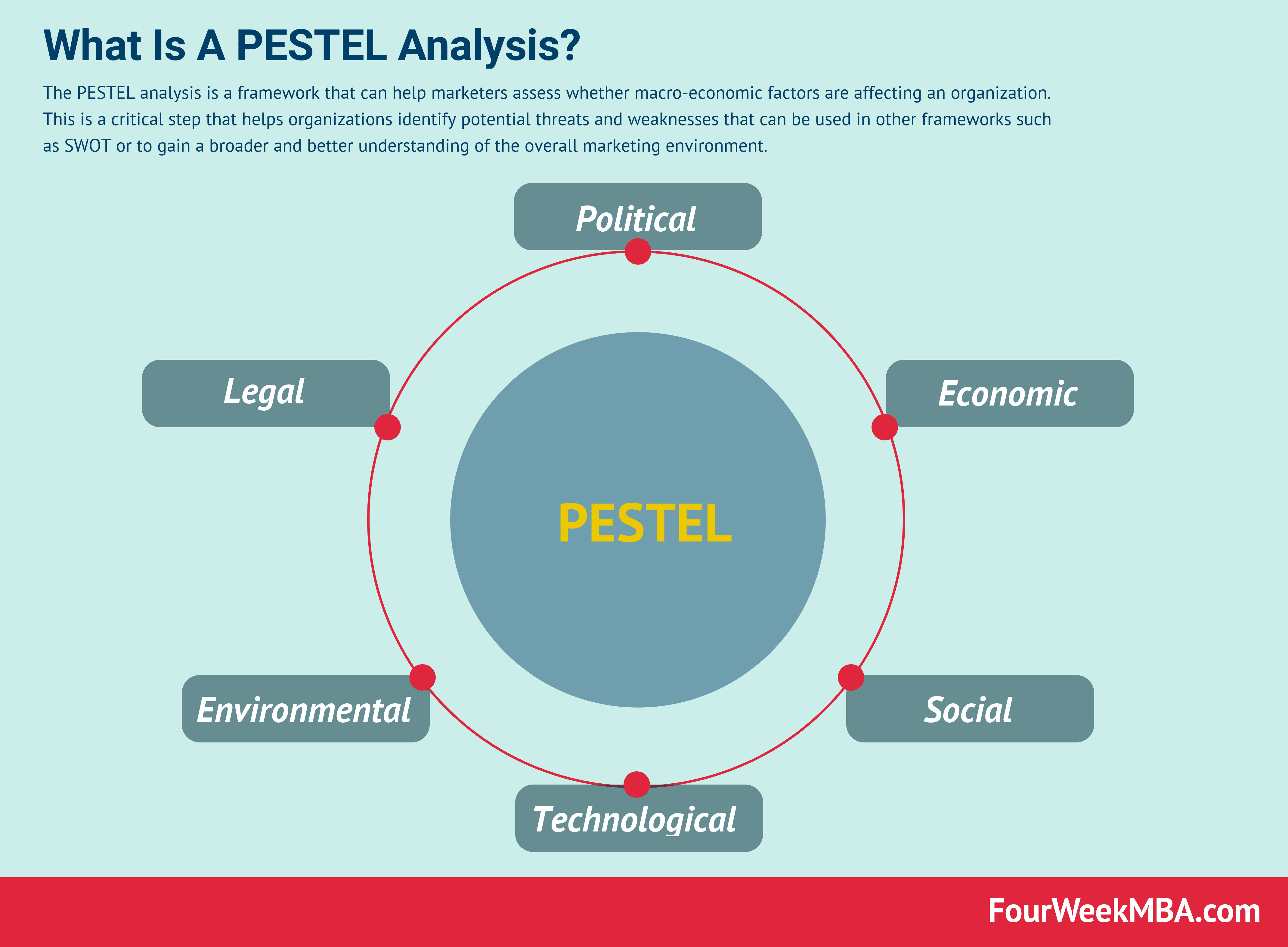 presidente Nos vemos ir de compras  What Is A PESTEL Analysis And Why It Matters - FourWeekMBA