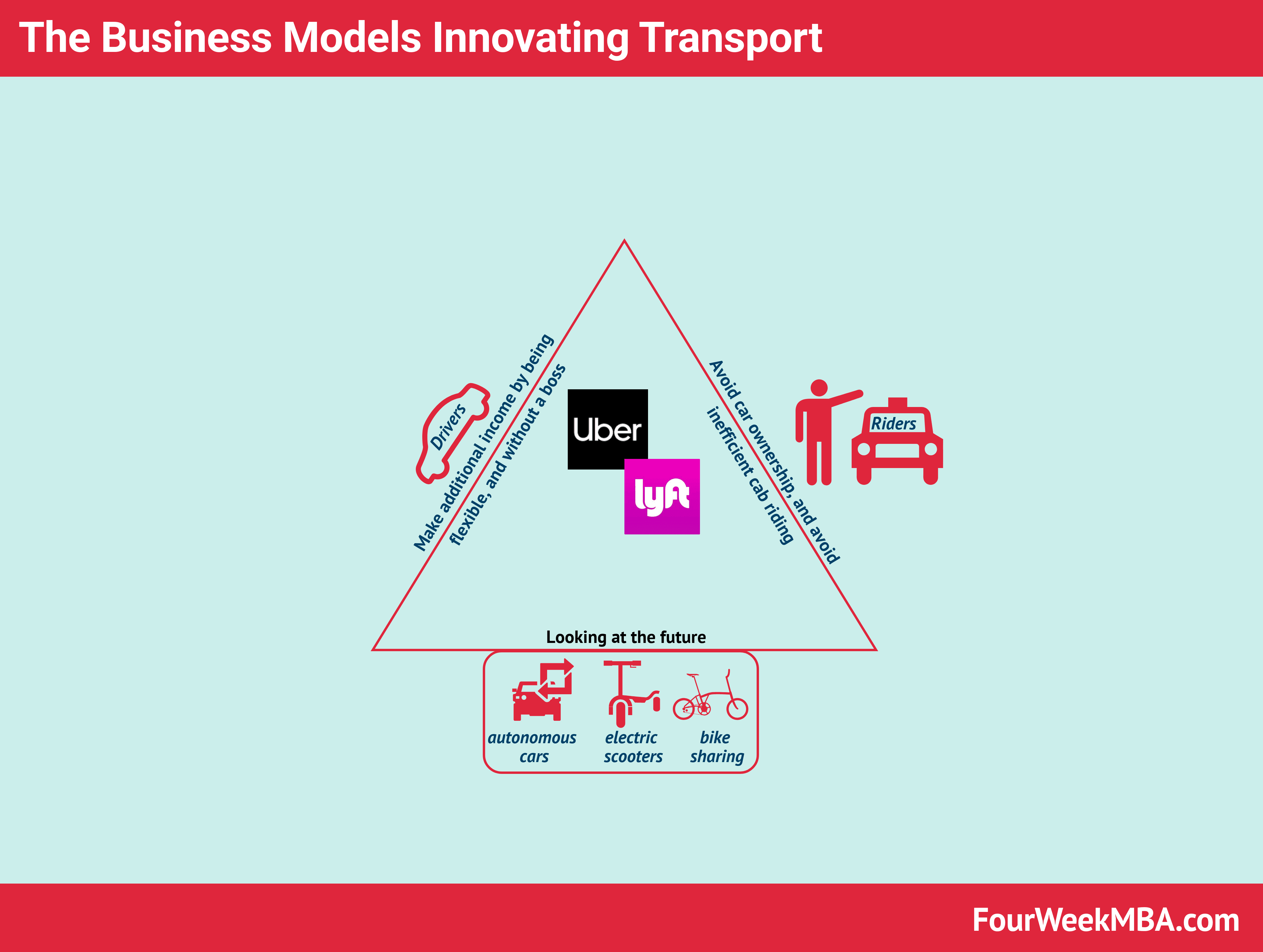 Uber And Lyft Business Models In A Nutshell - FourWeekMBA