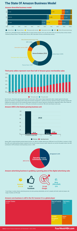 amazon-statistics