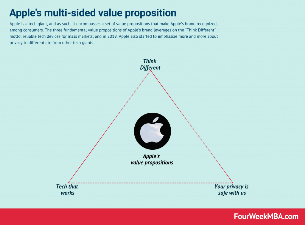 Apple Value Proposition In A Nutshell
