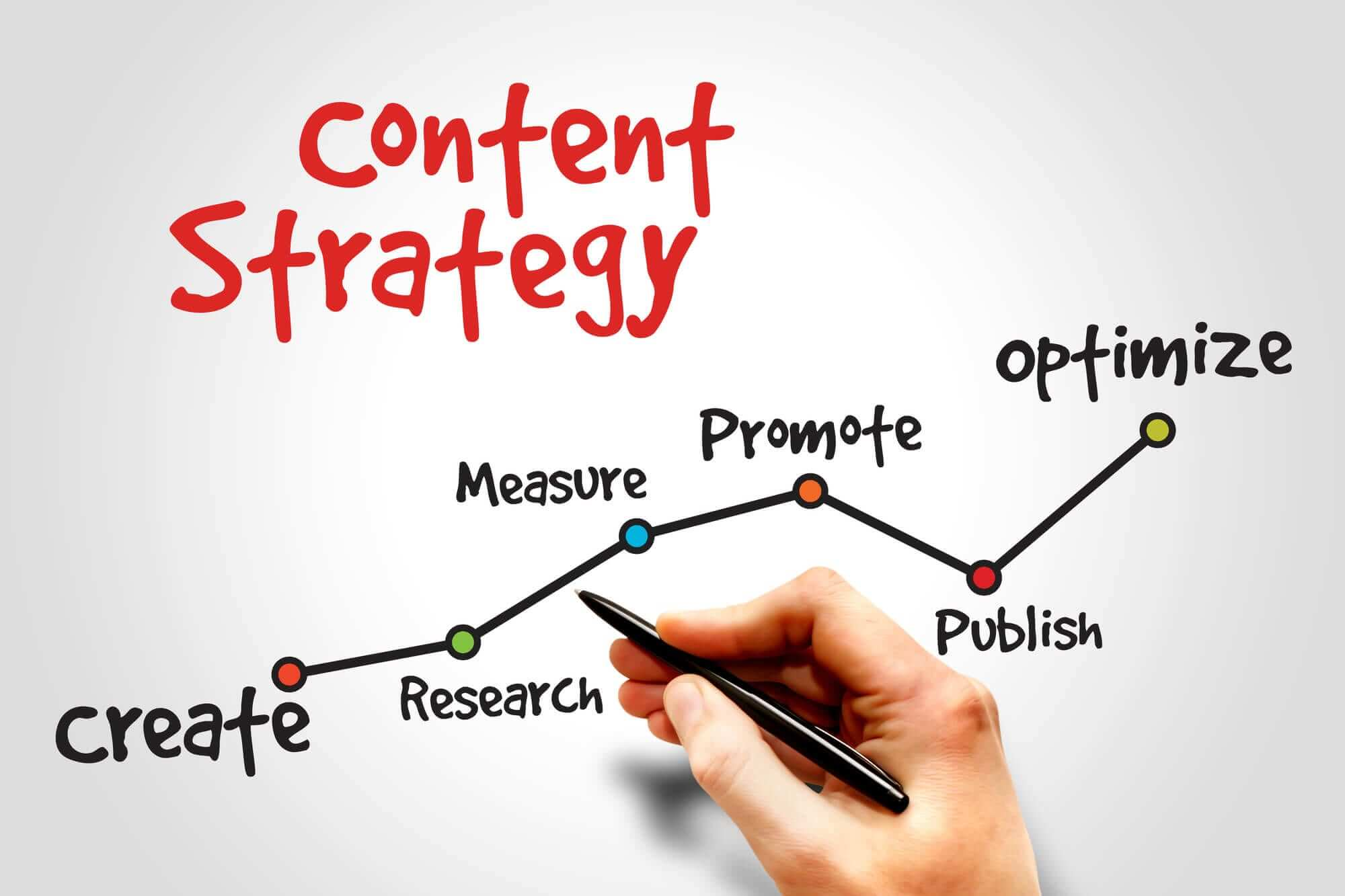 develop-a-content-strategy