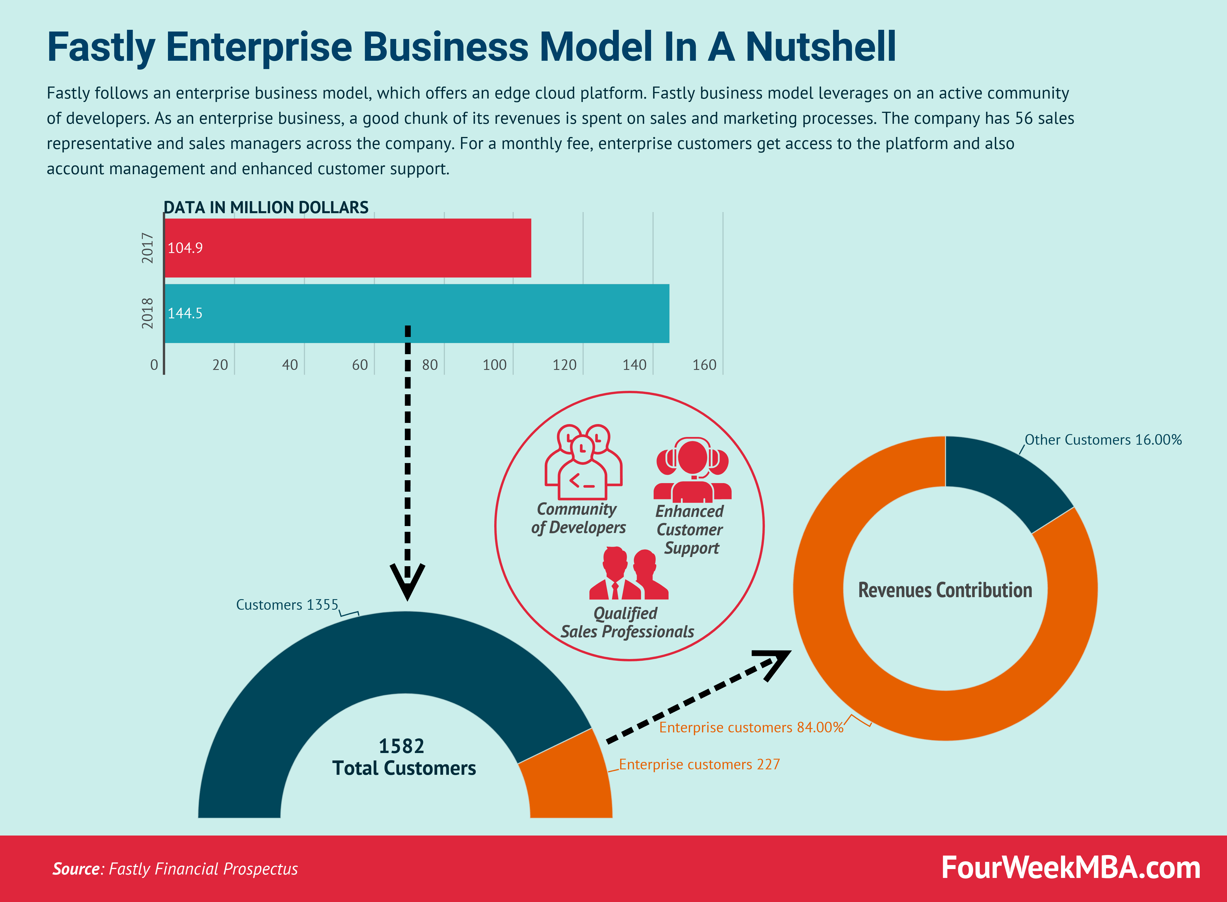 fastly-business-model