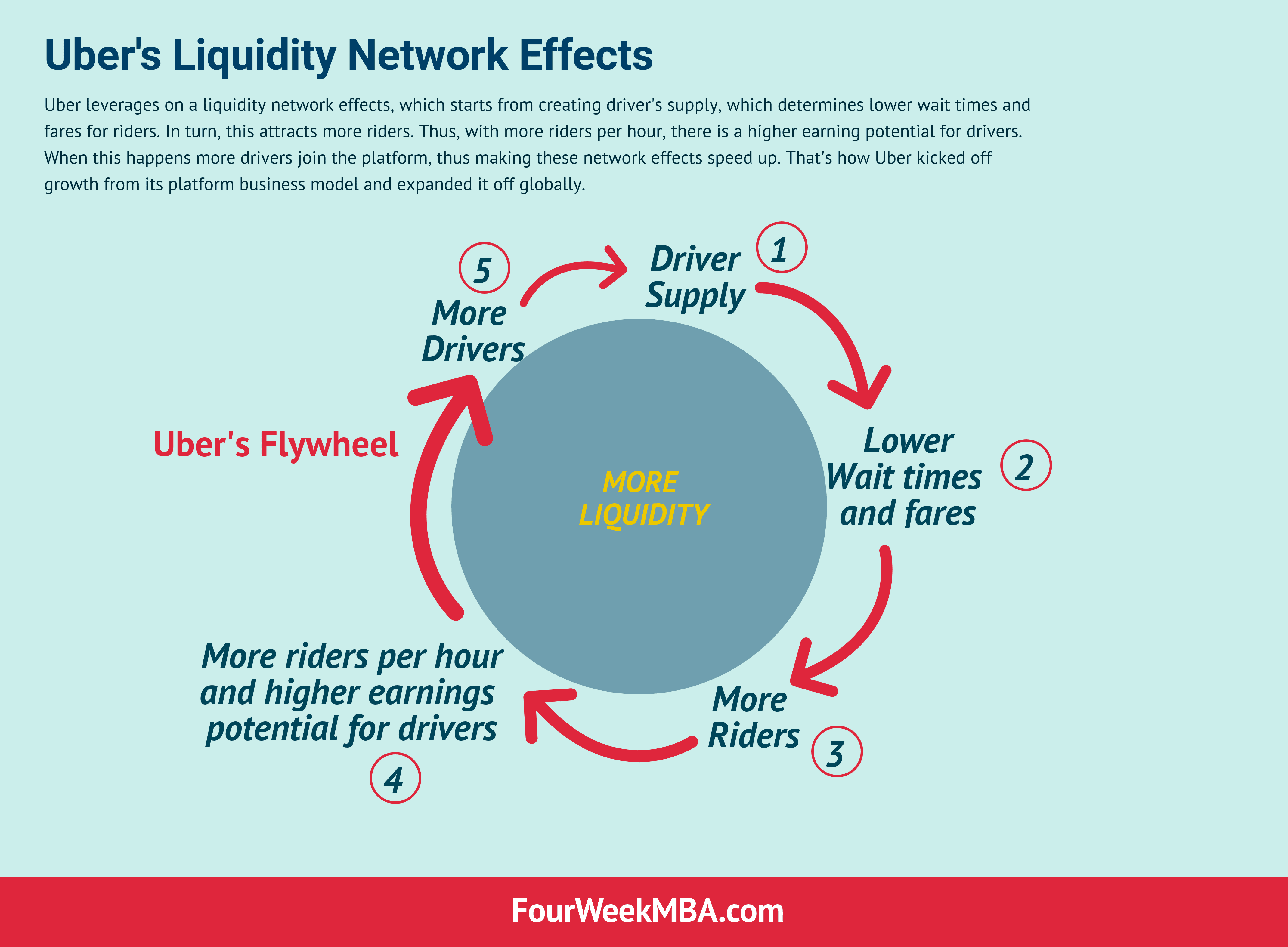 Uber Business Strategy: Liquidity Network Effects To Spark Growth