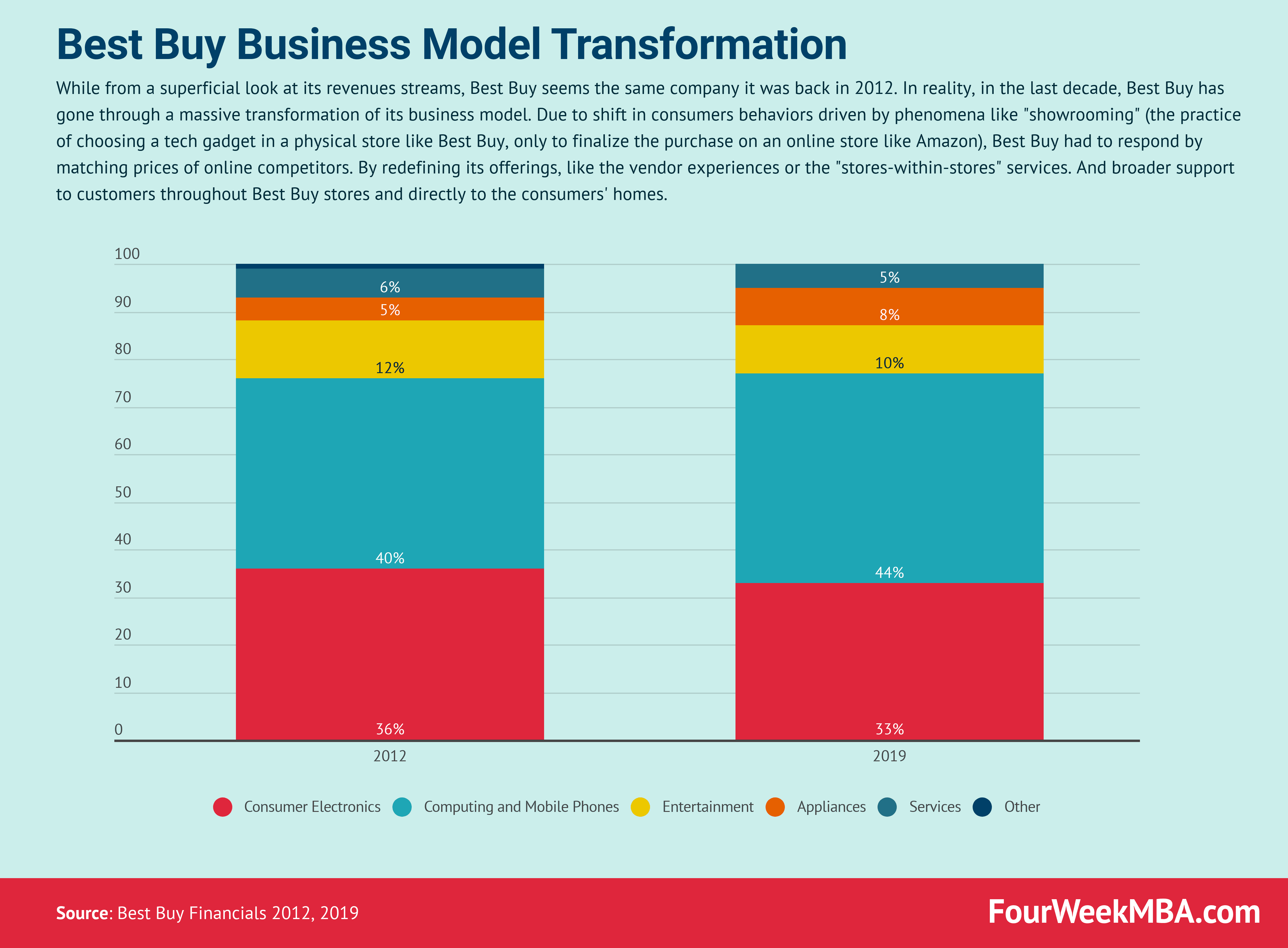 How Best Buy Business Model Transformation Saved It From Sure Failure