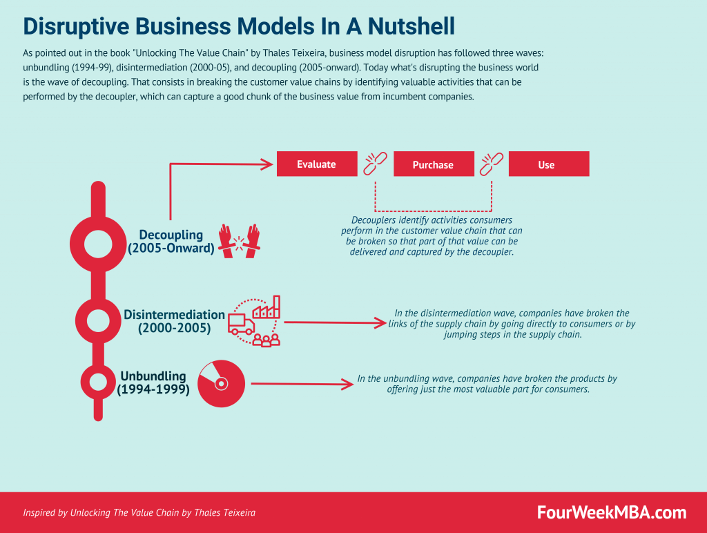a guide to disruptive business models with thales teixeira