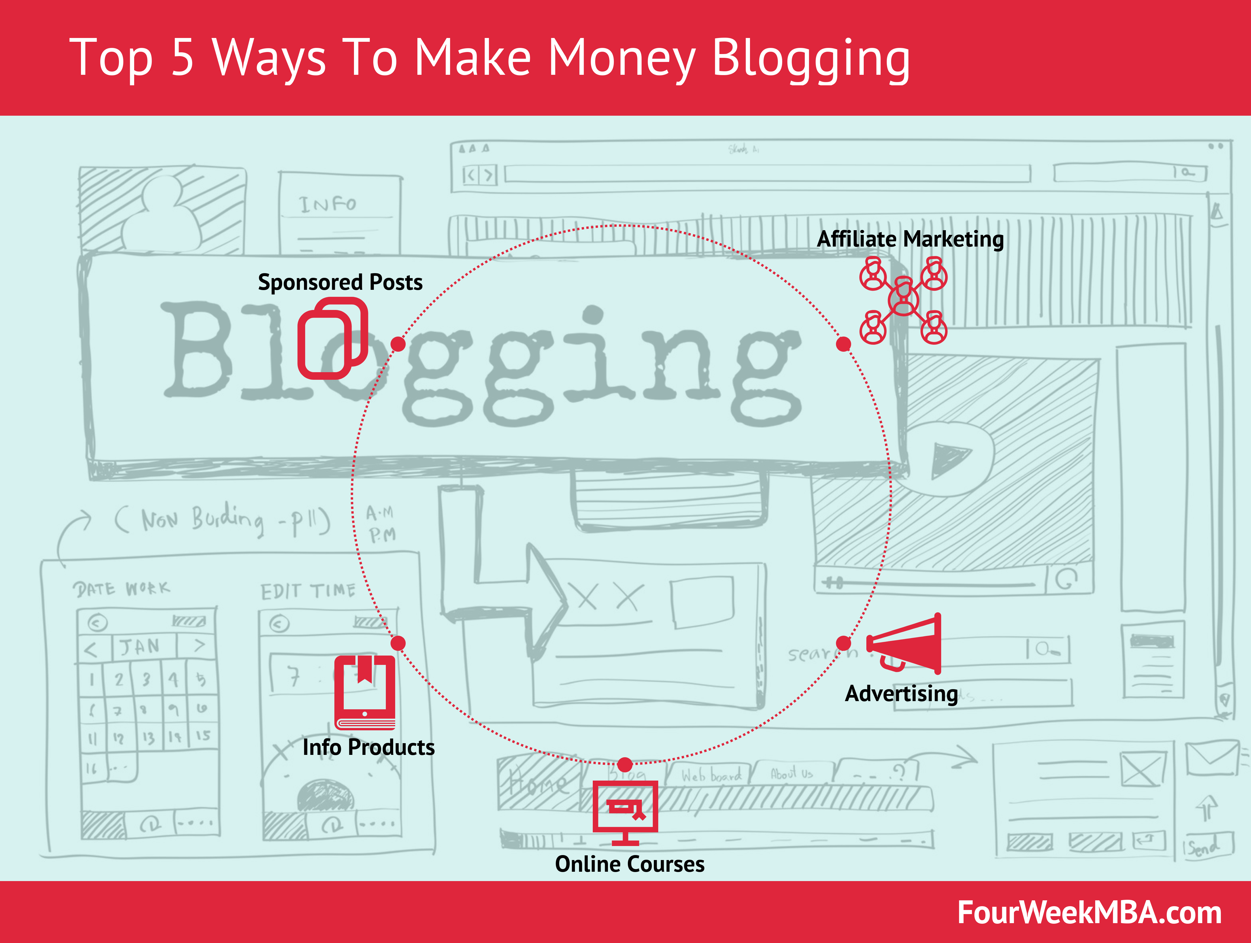 Top 5 Ways To Make Money Blogging