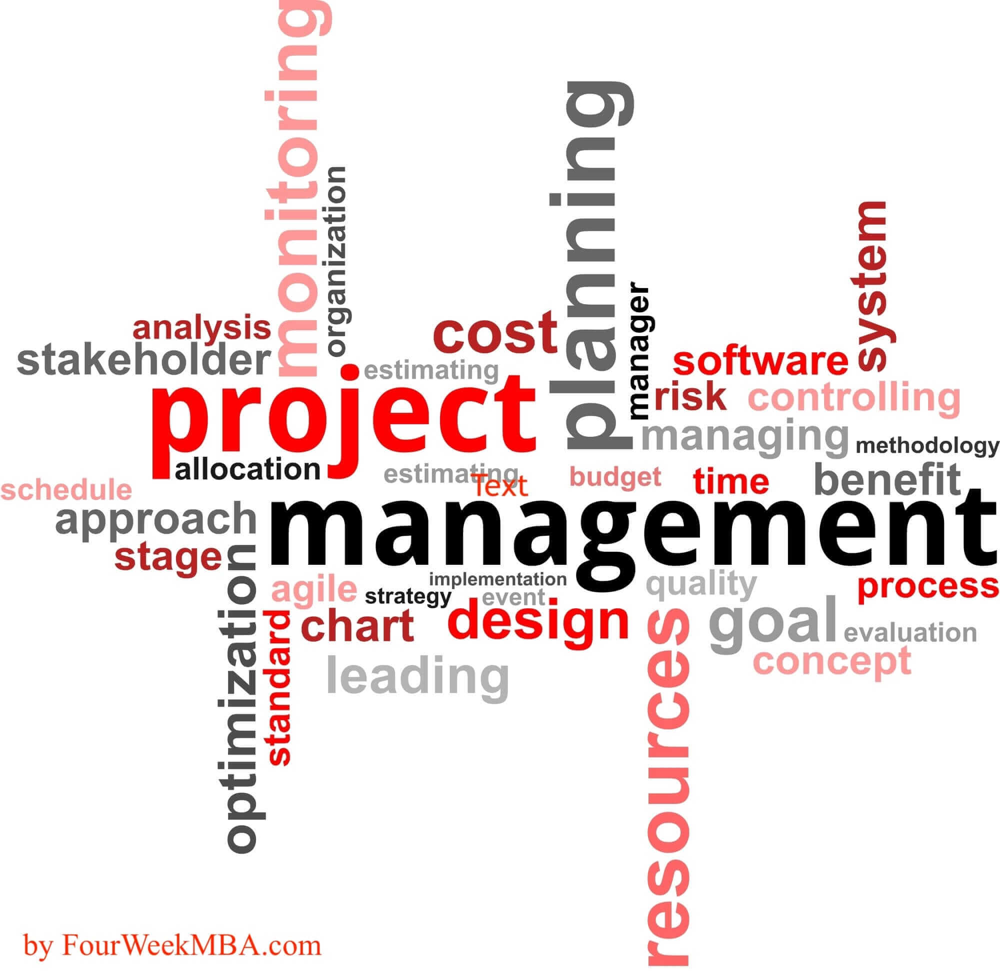 Project Management Process To Make Your Company More Productive