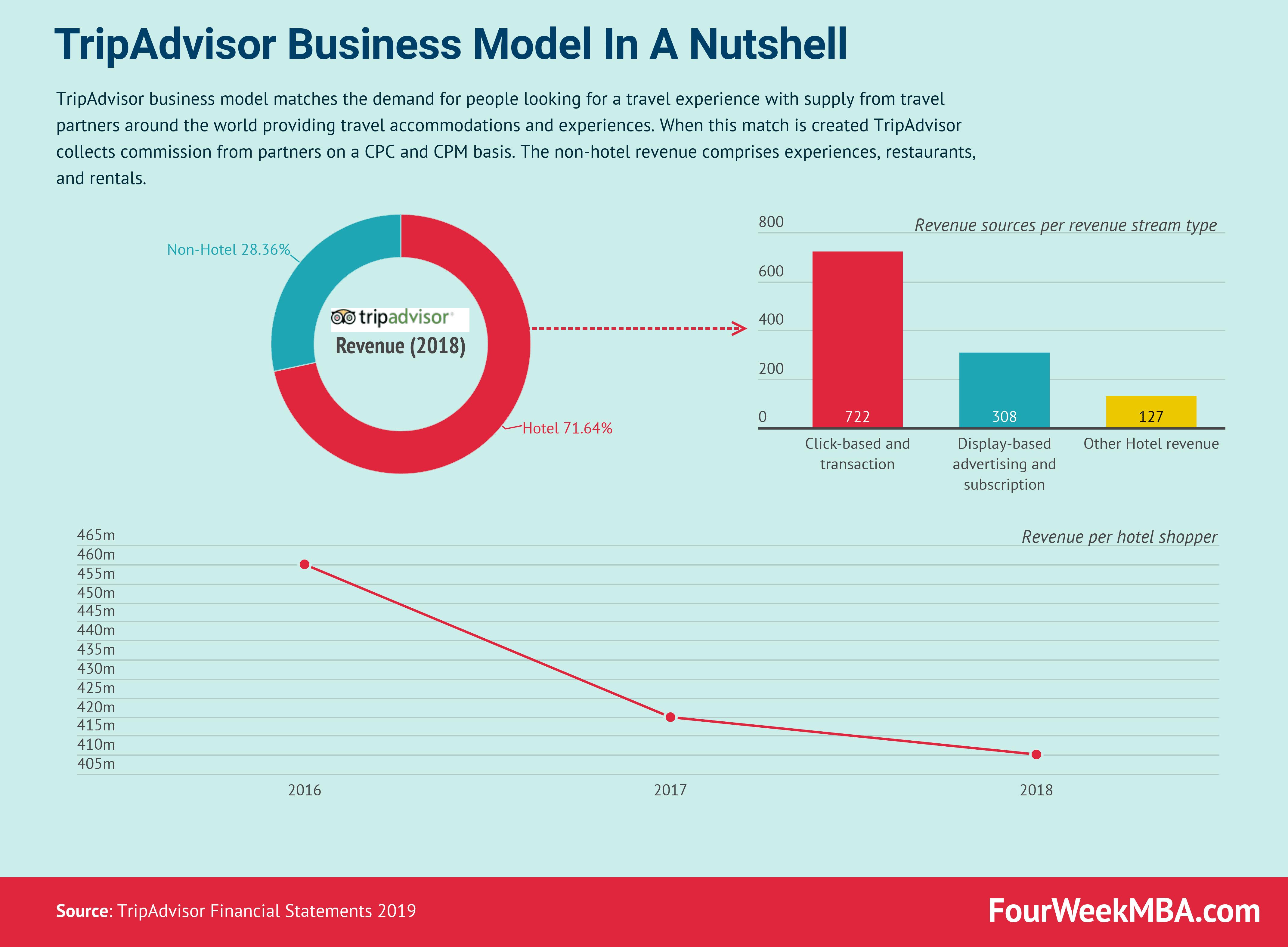 tripadvisor-business-model