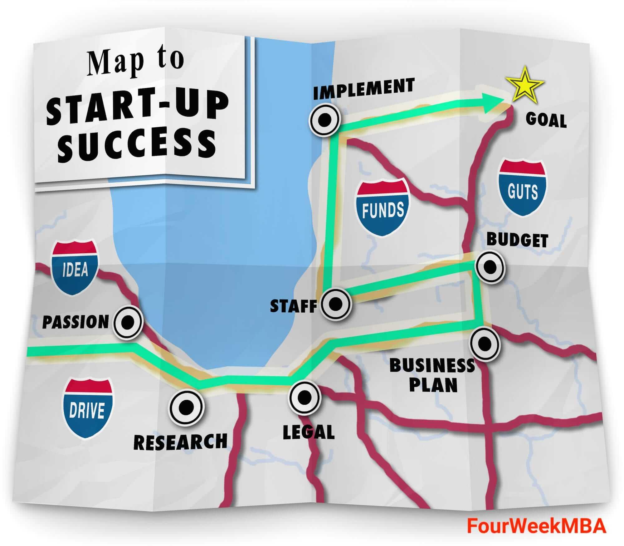 start-up-sucess-map