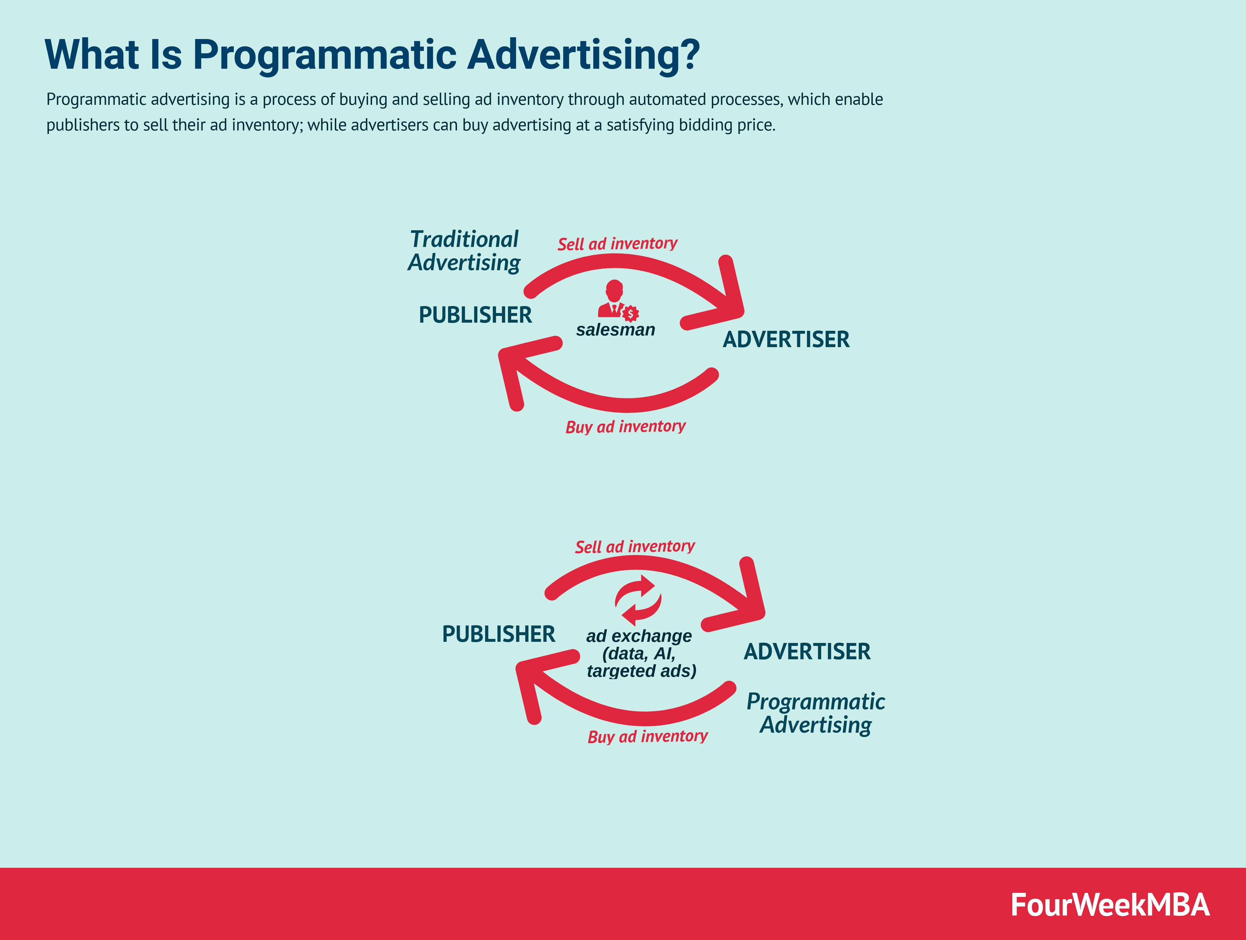 programmatic-advertising