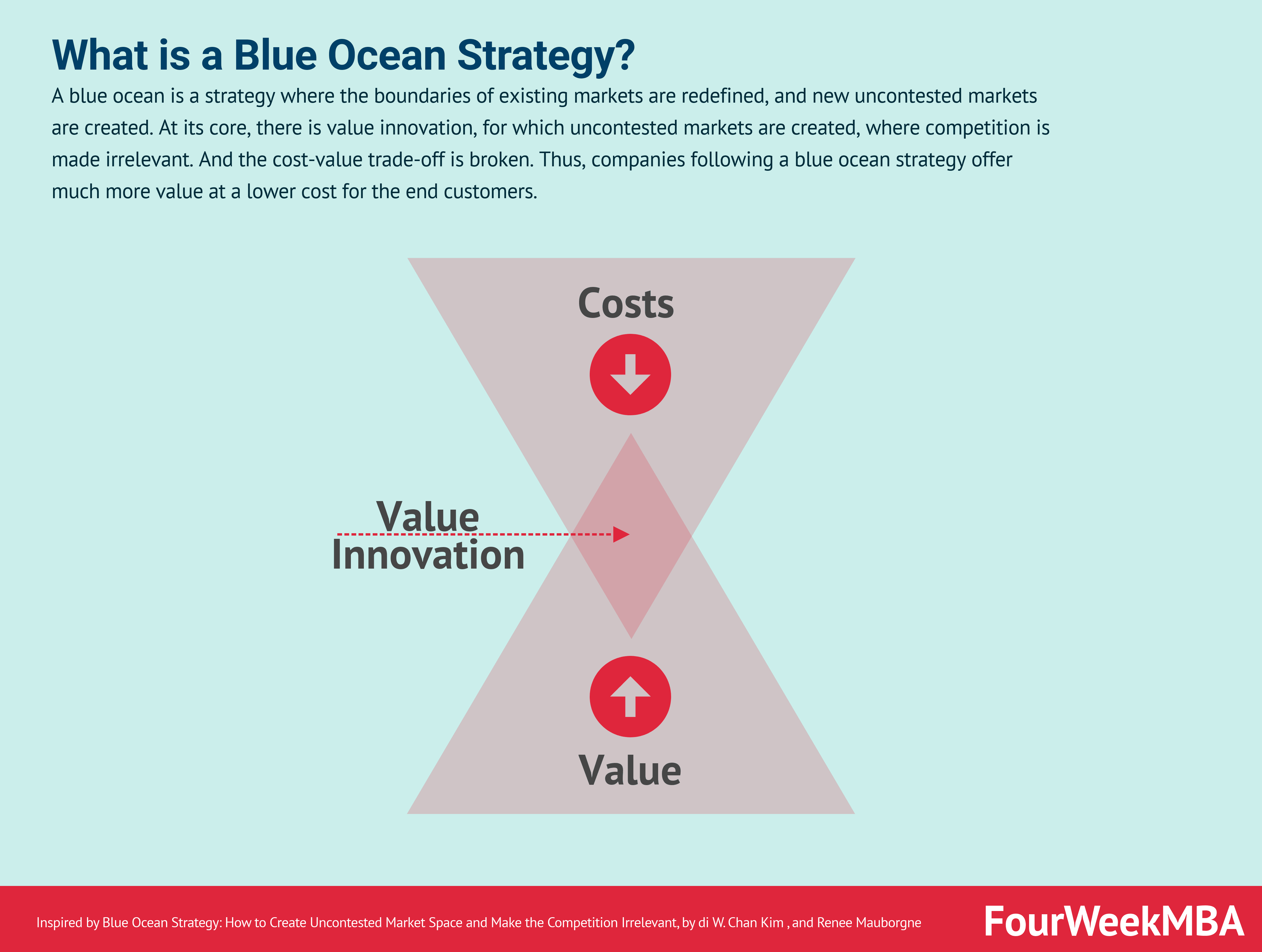 Blue Ocean Strategy: Value Innovation To Create An Uncontested Market