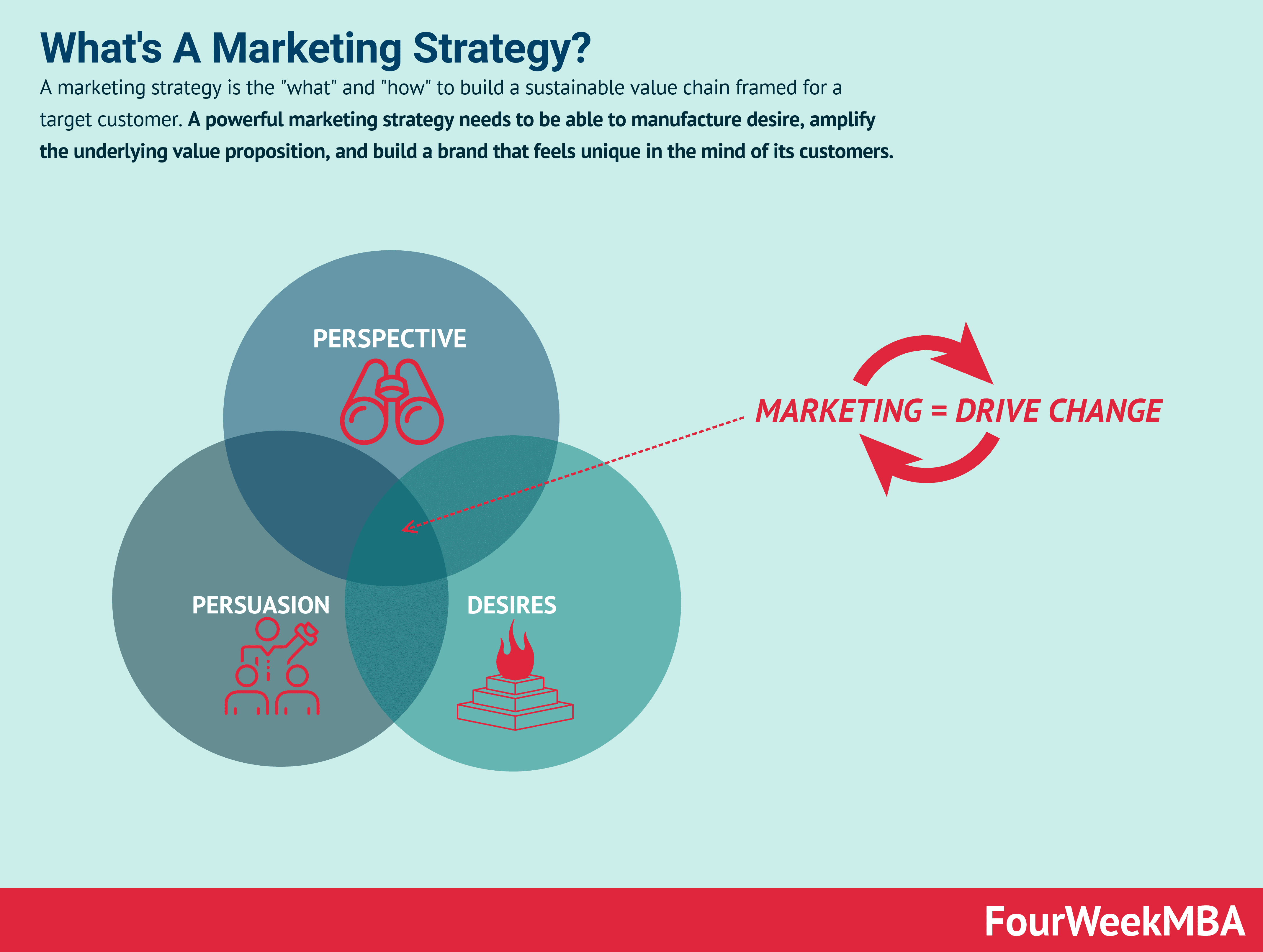 Resurrecting Marketing Strategy In A World Driven By Metrics