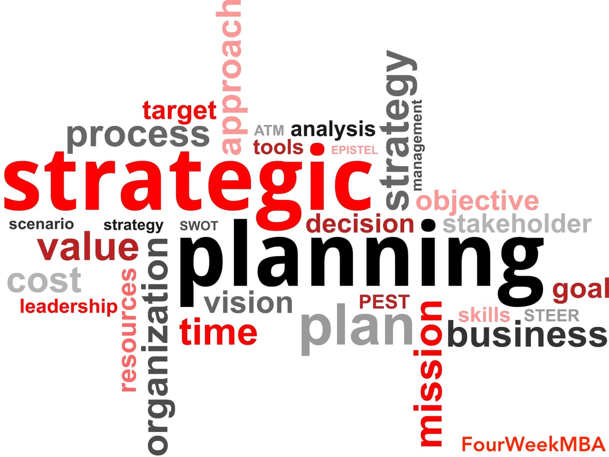 Strategic Analysis: Definition, Tools, And Examples