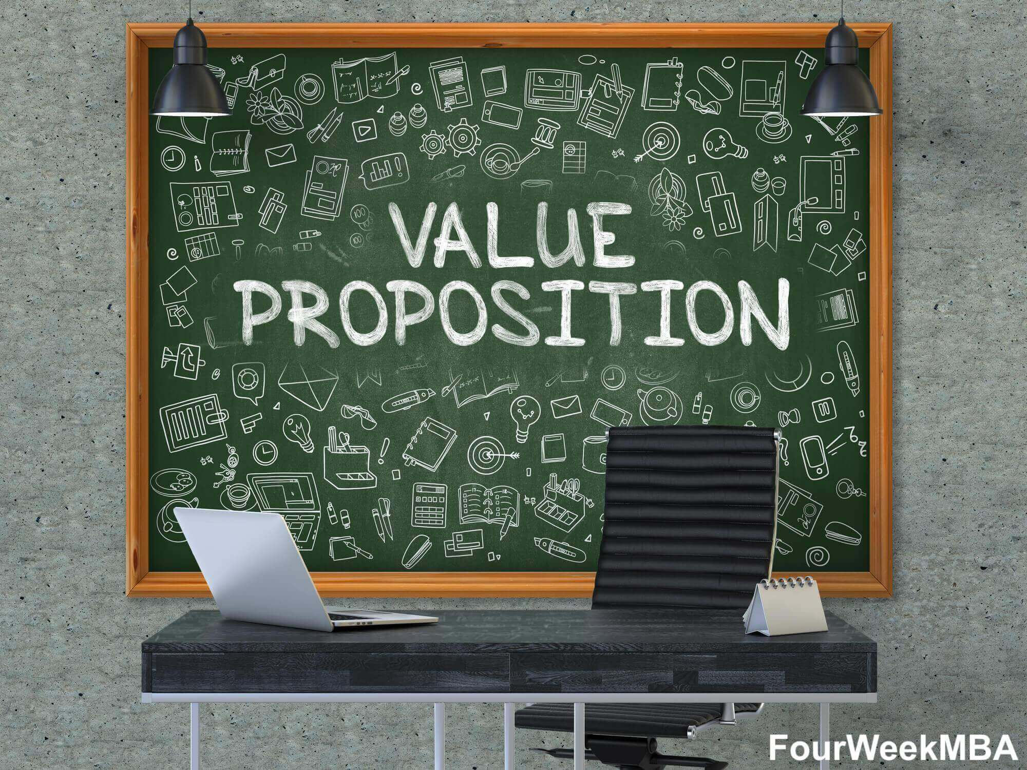 What Is a Value Proposition? Value Proposition Canvas Explained