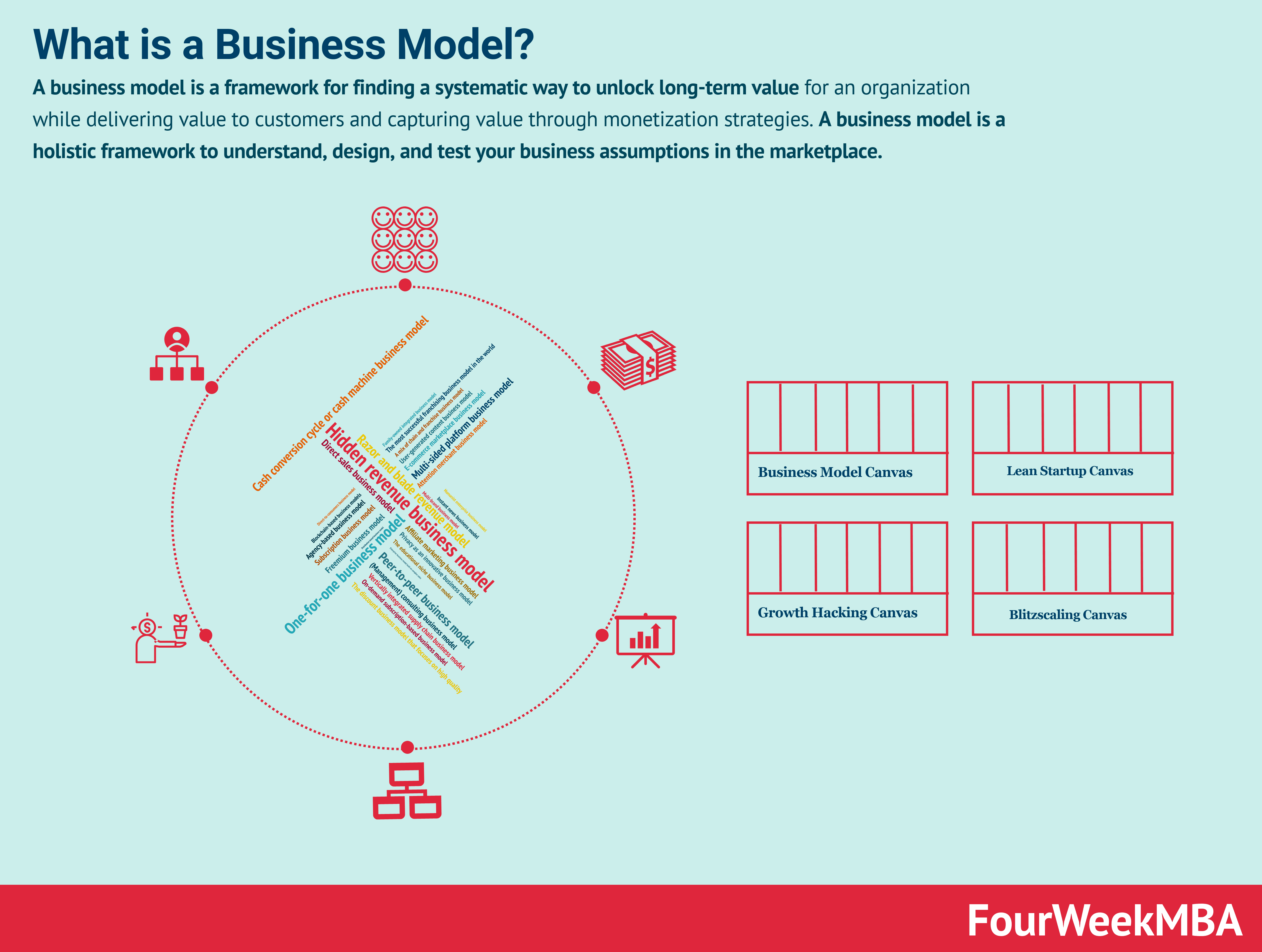 What Is a Business Model? 30 Successful Types of Business Models You Need to Know