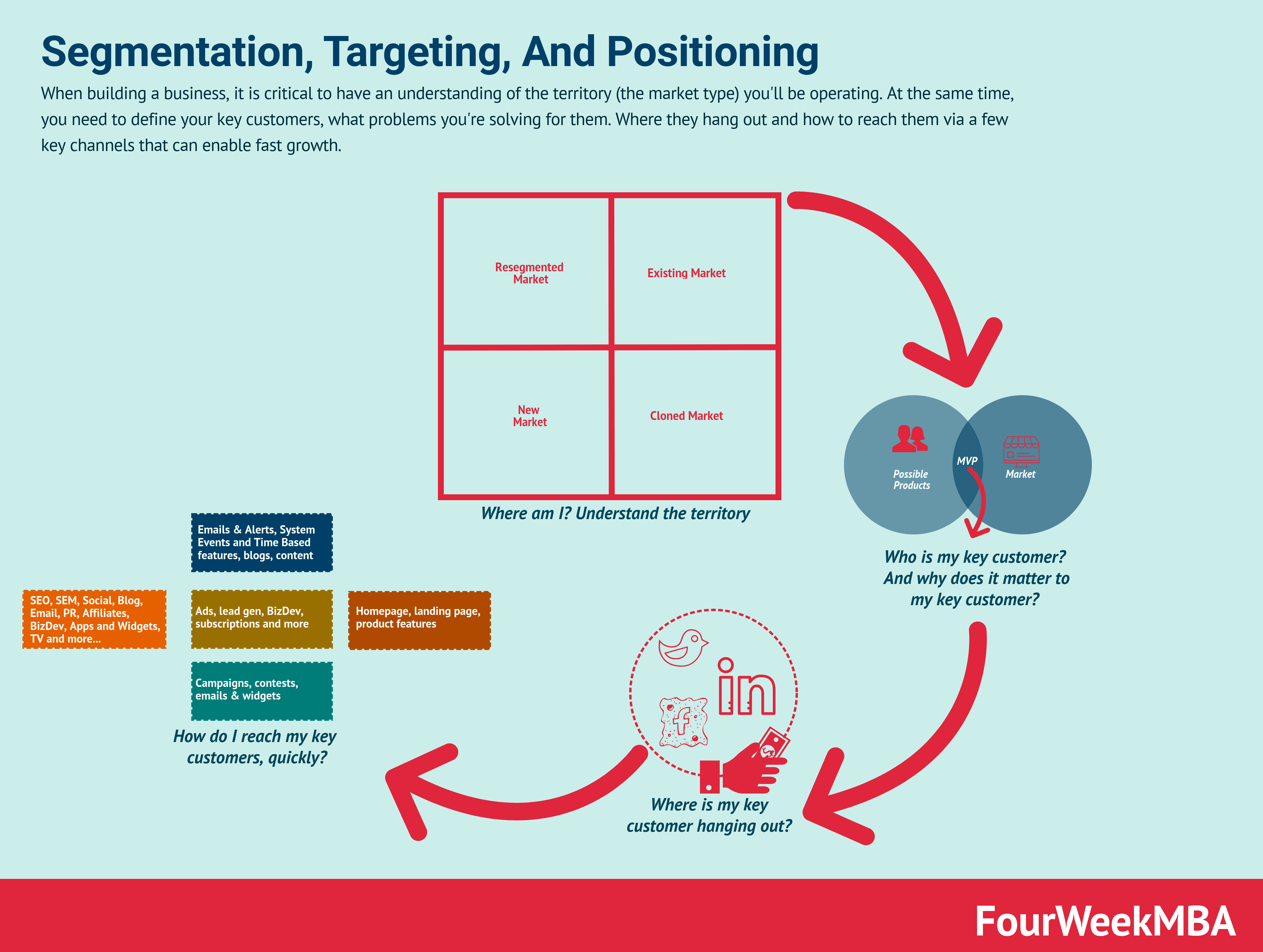 How To Use Segmentation, Targeting, And Positioning To Grow Your Business
