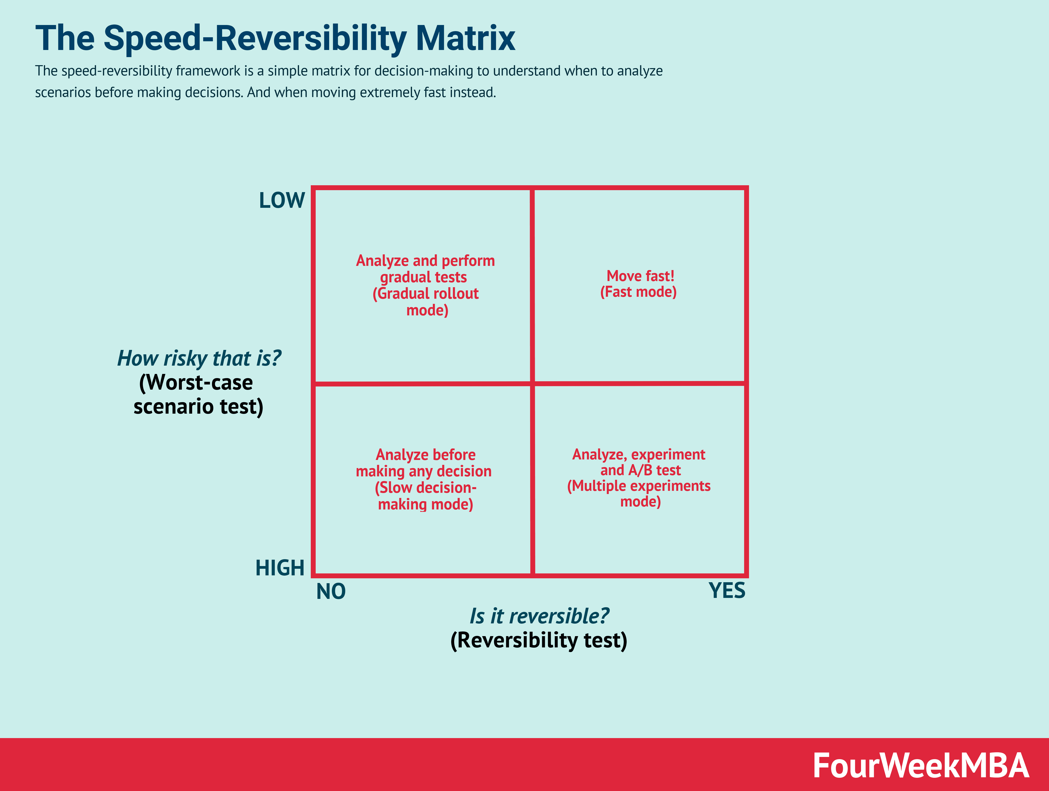 The Speed-Reversibility Decision-Making Matrix