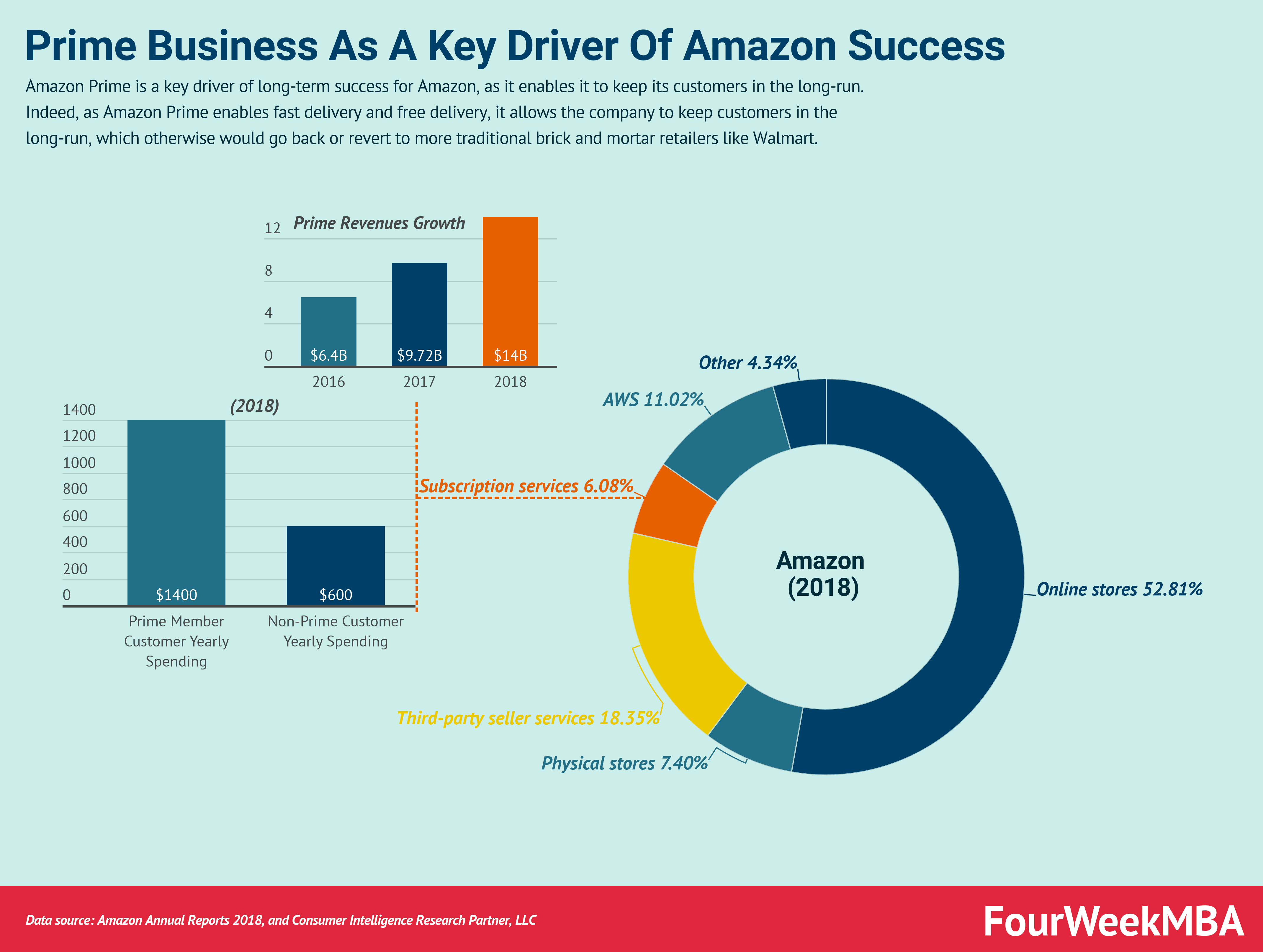 Why Amazon Prime Is The Key To Amazon Business Model Long-Term Success