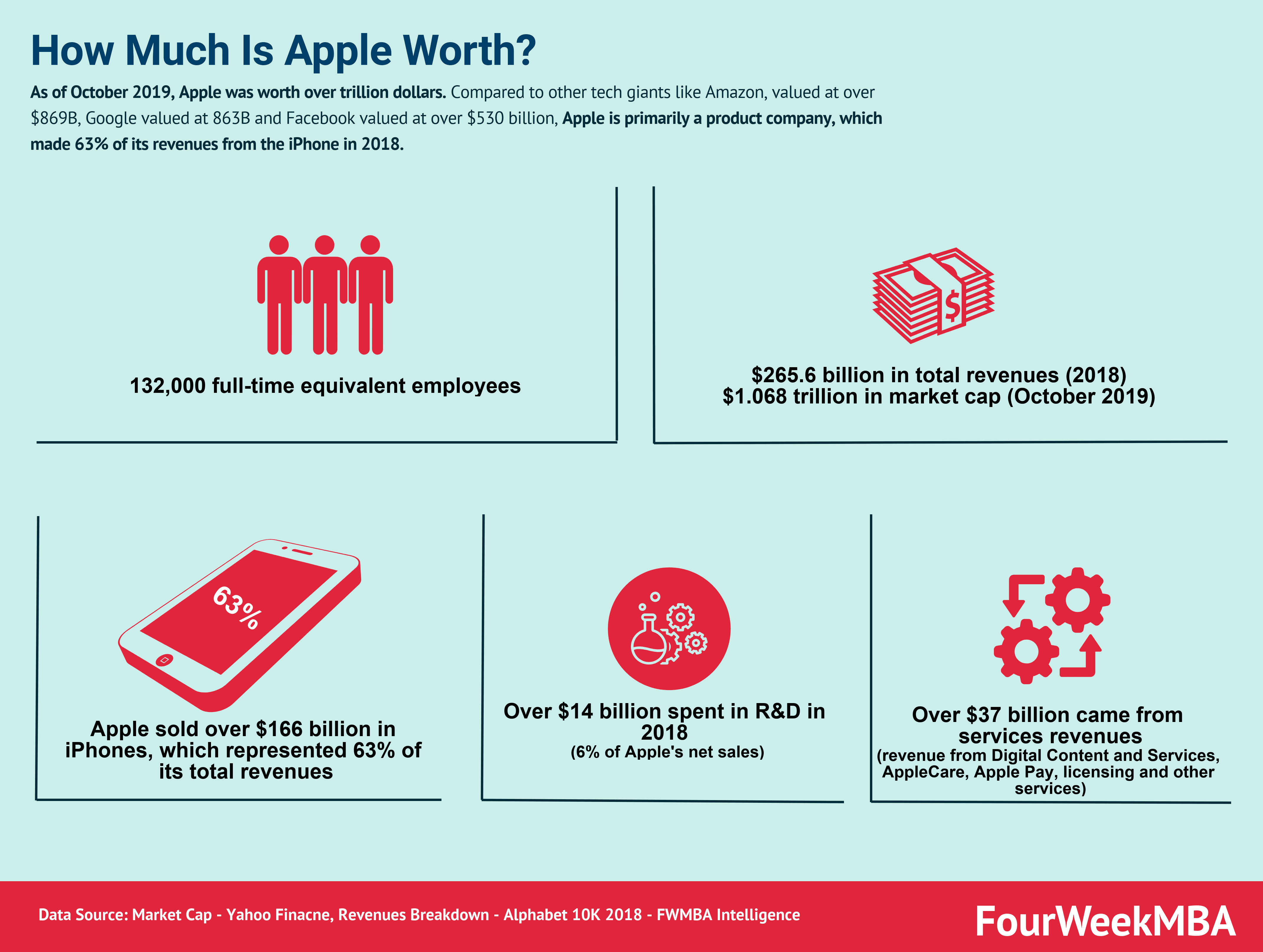 how-much-is-apple-worth