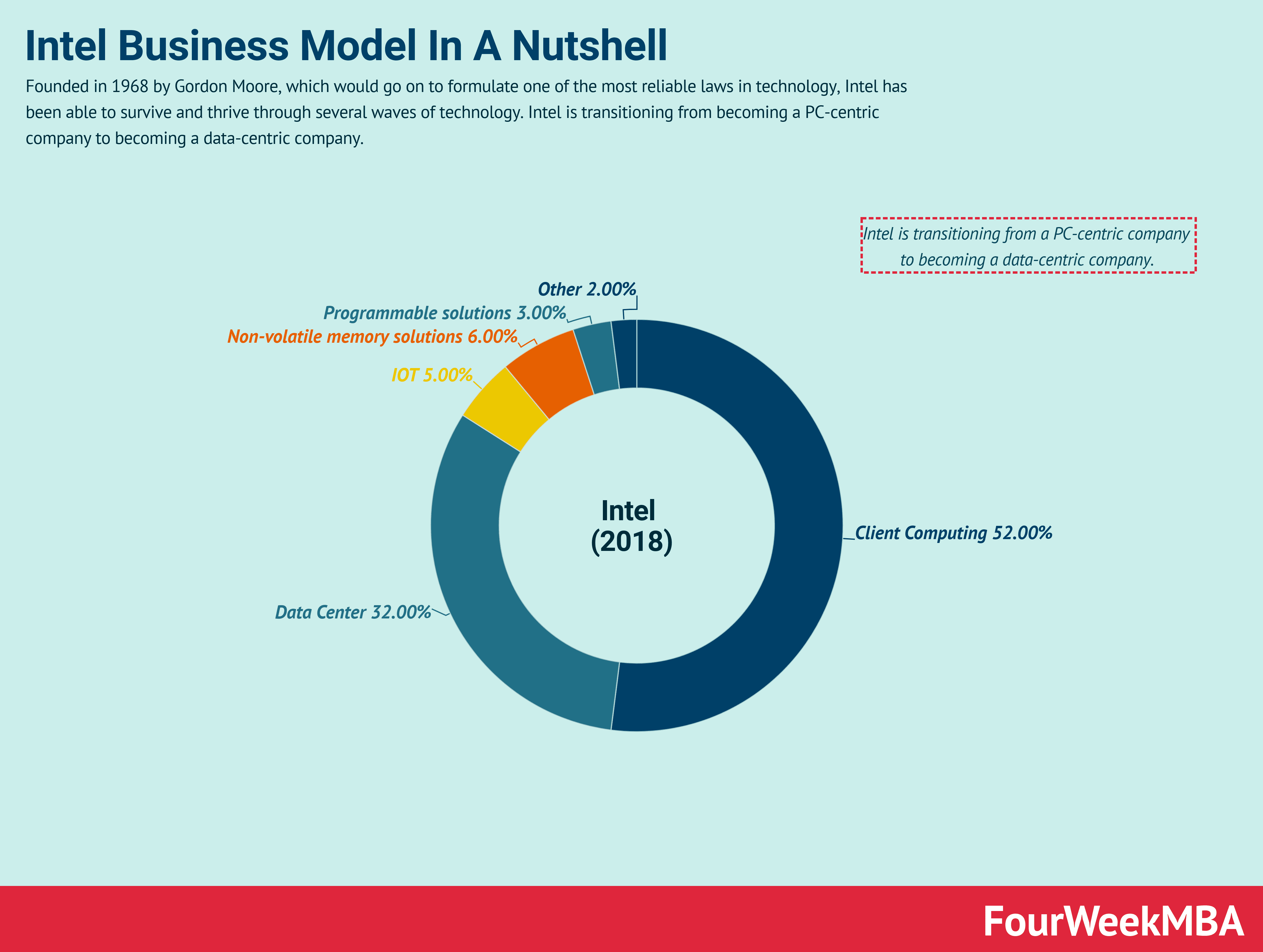 intel-business-model