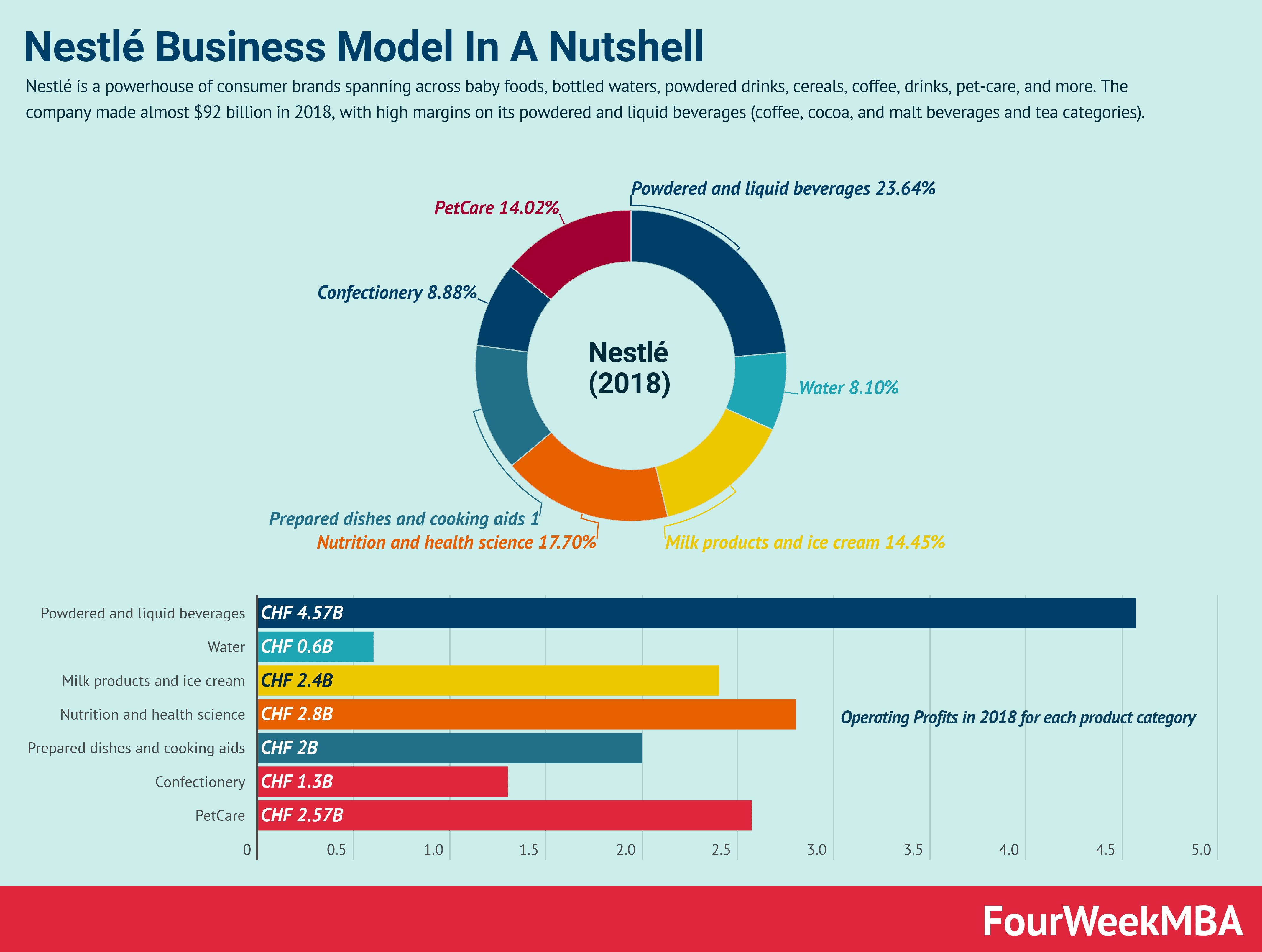 Why Nestlé Business Model Is Mostly About The Powder