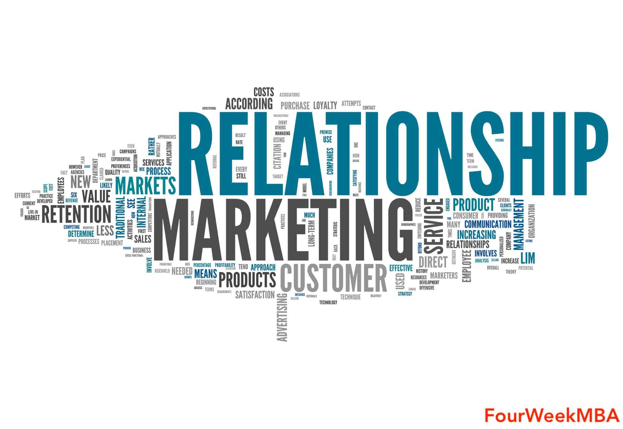 relationship-marketing-grow-business