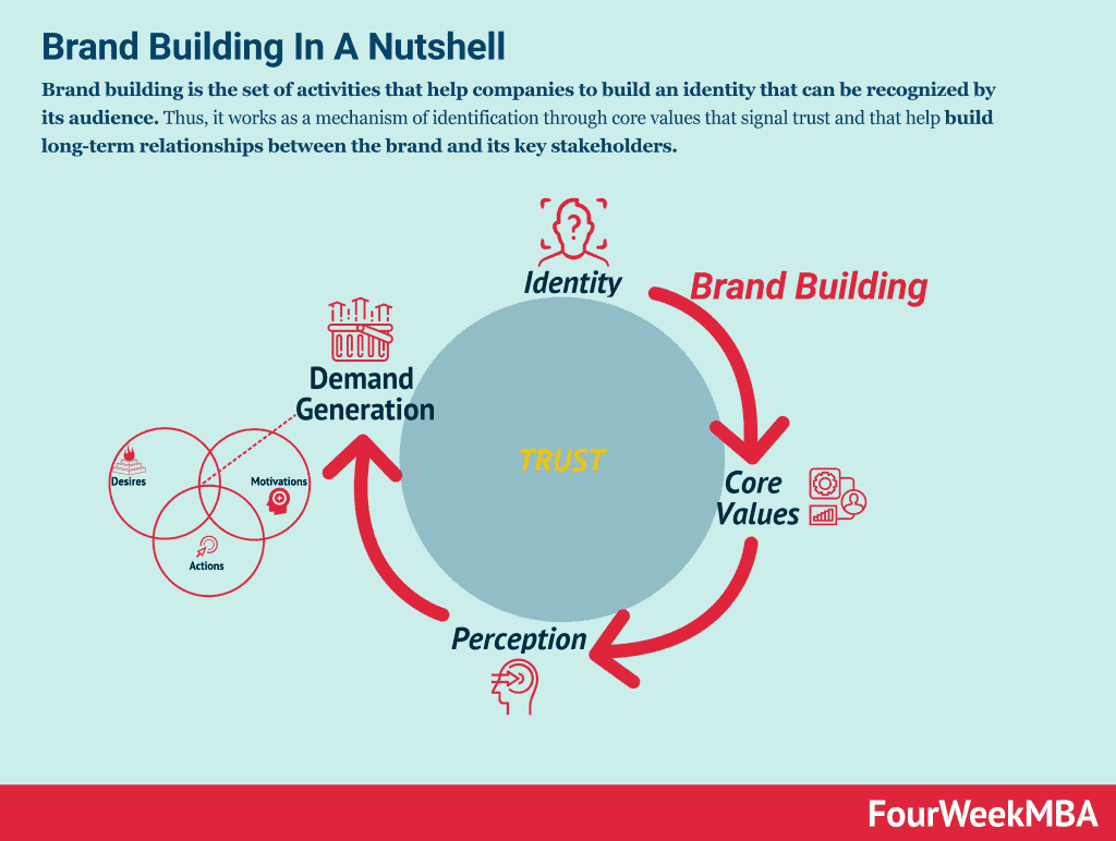 The Importance Of Brand Building And How To Create A Brand ...