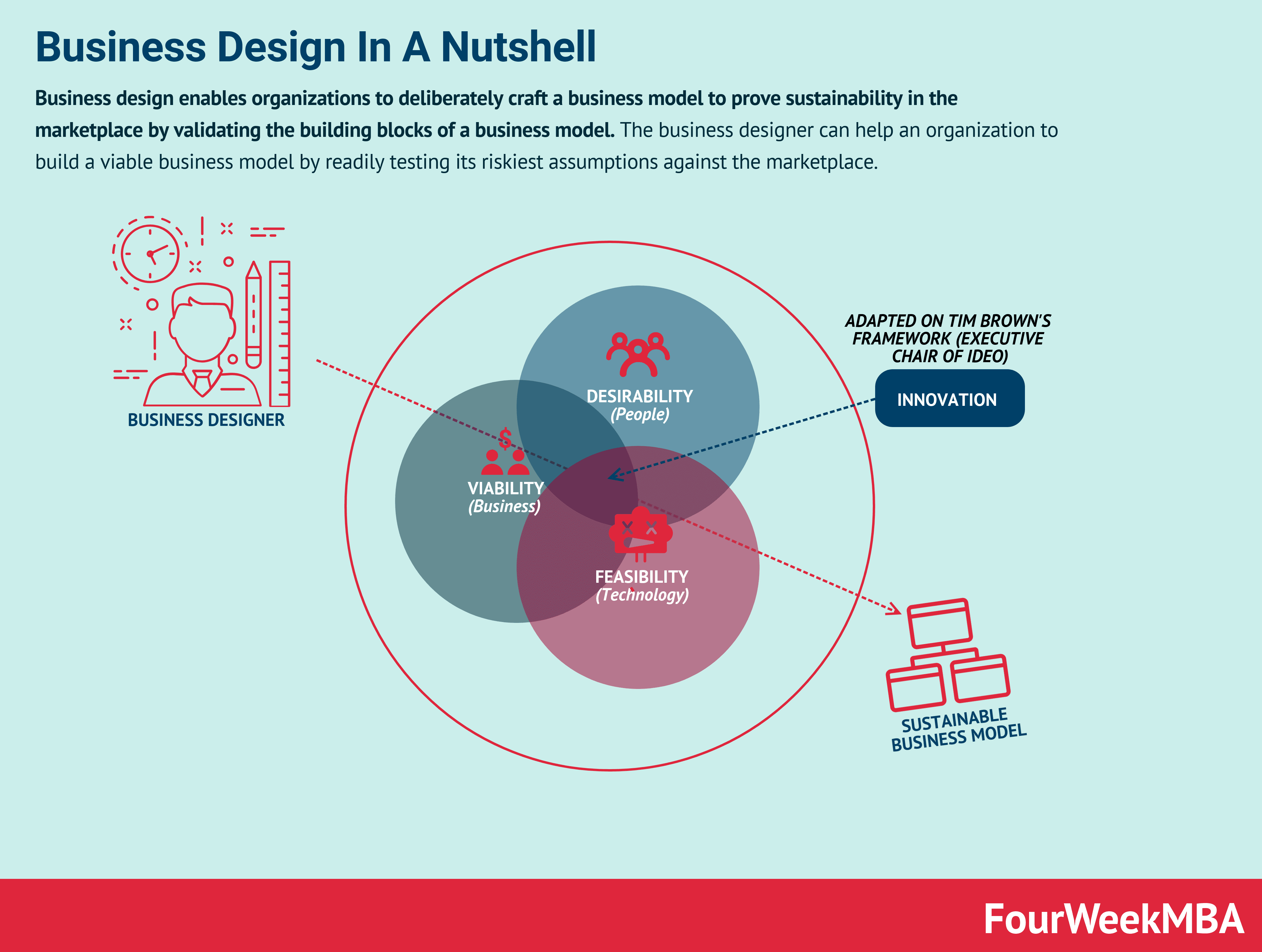 What Is A Business Designer? Business Design In A Nutshell