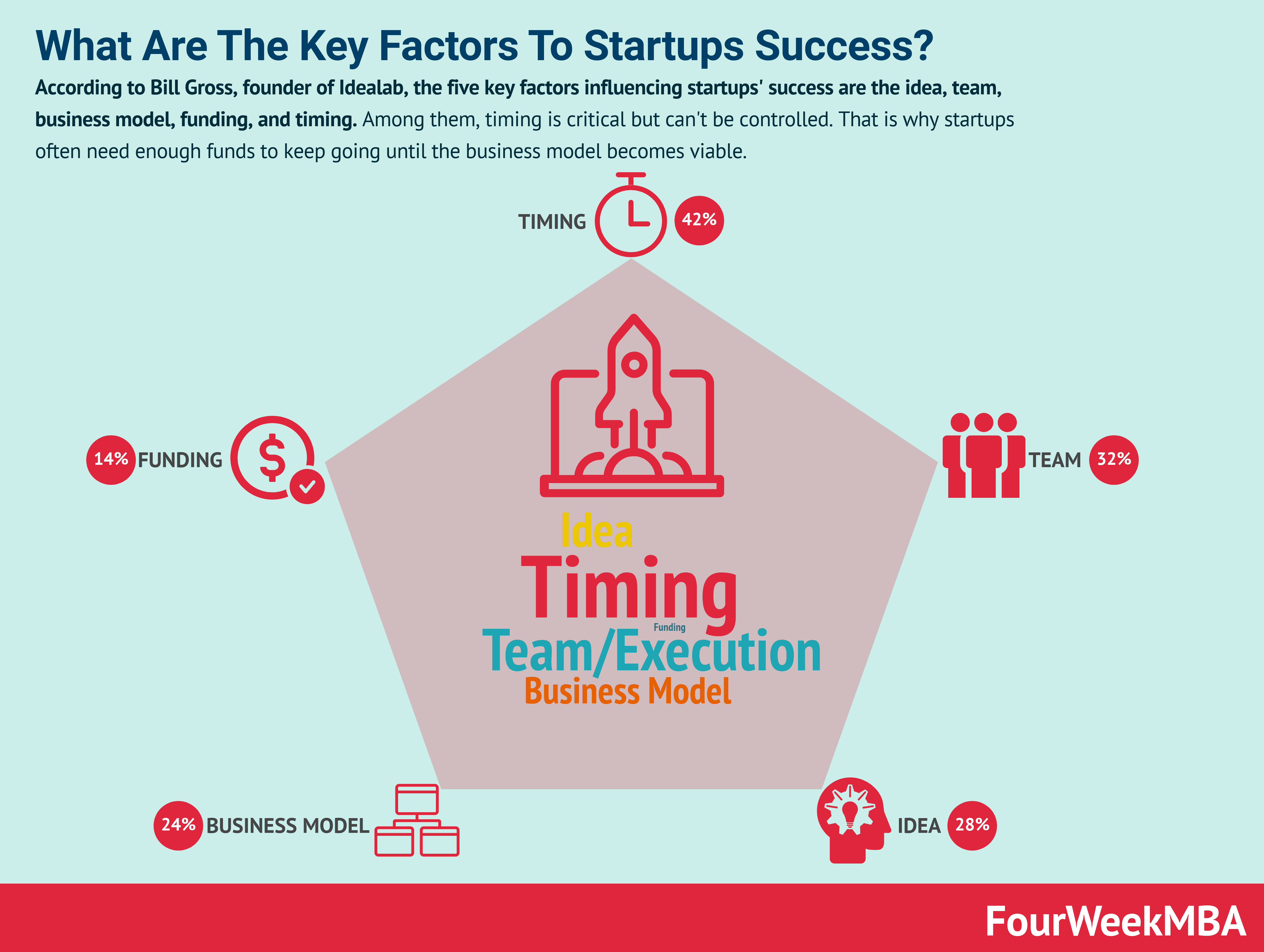 The Five Key Factors That Lead To Successful Tech Startups