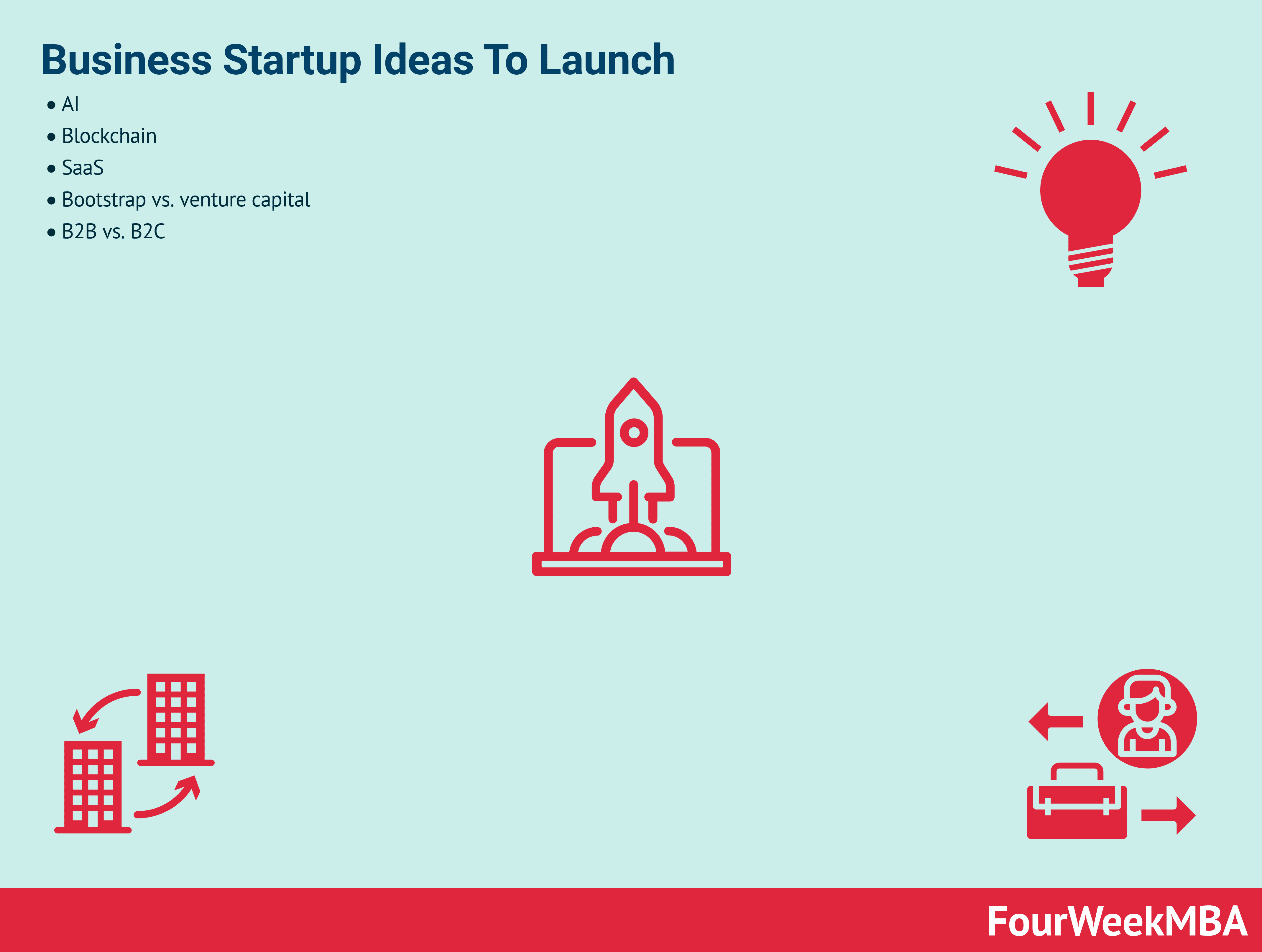 Business Startup Ideas To Launch In 2020