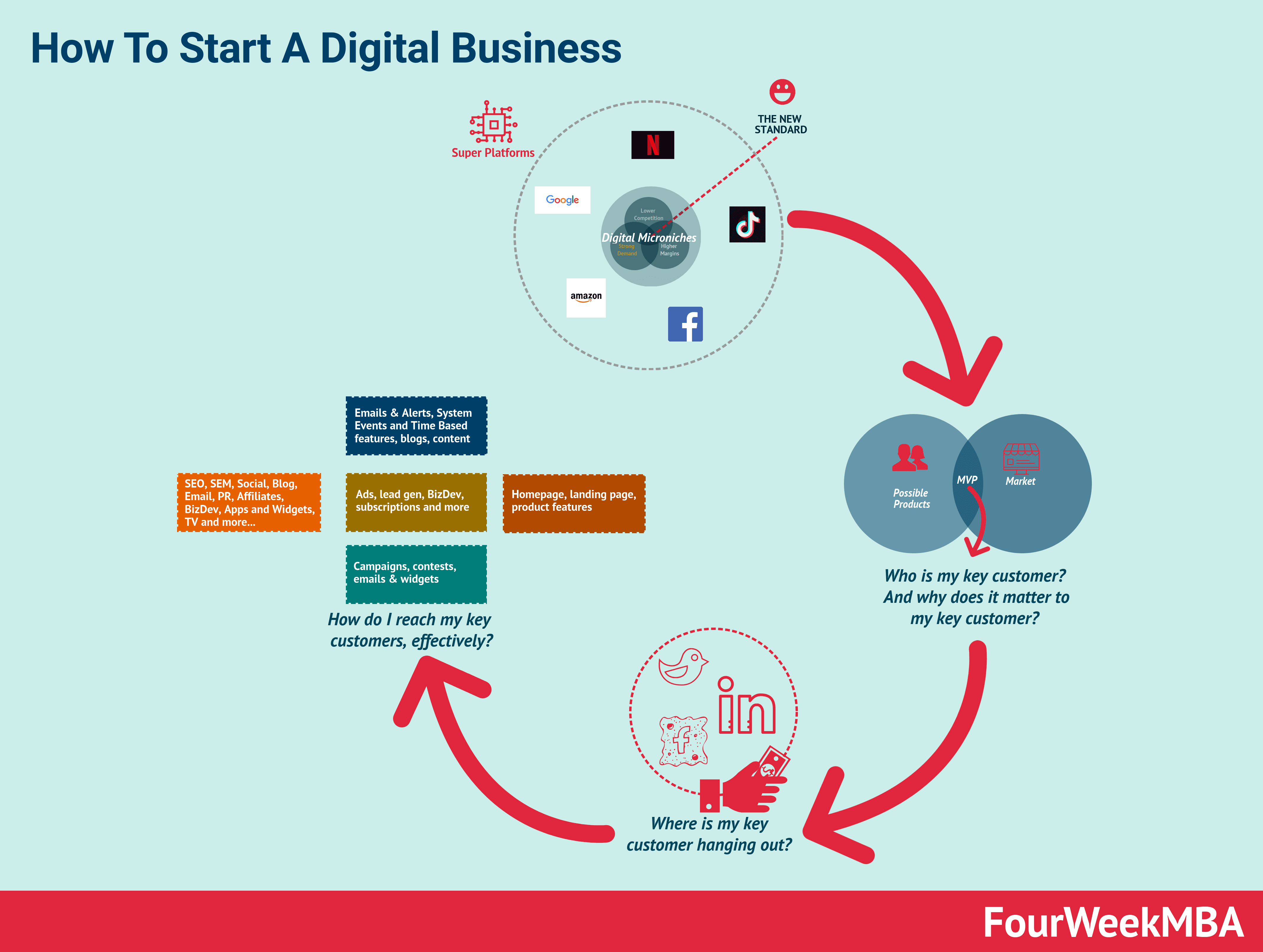 how-to-start-a-digital-business