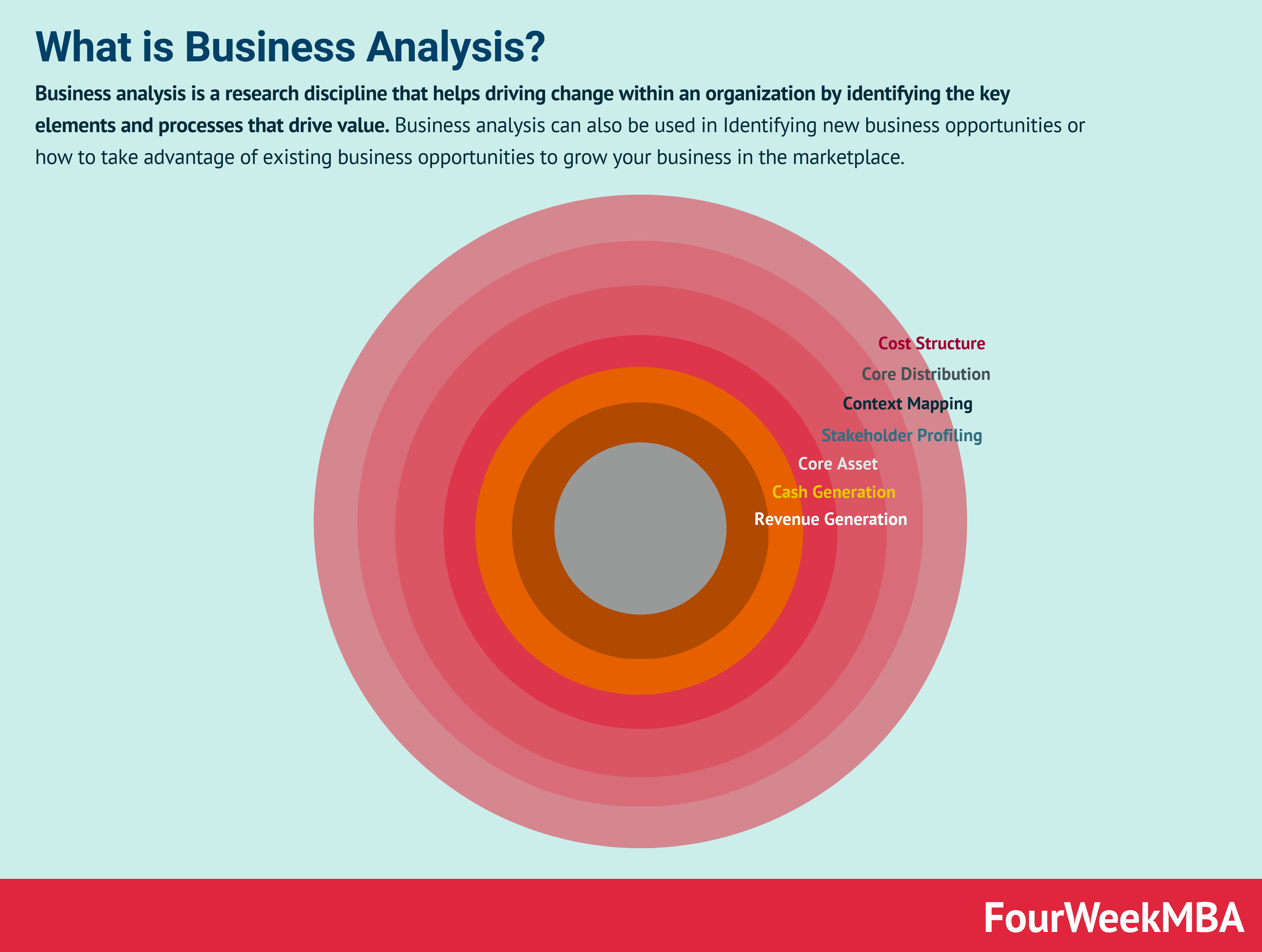 Business Analysis: How To Analyze Any Business