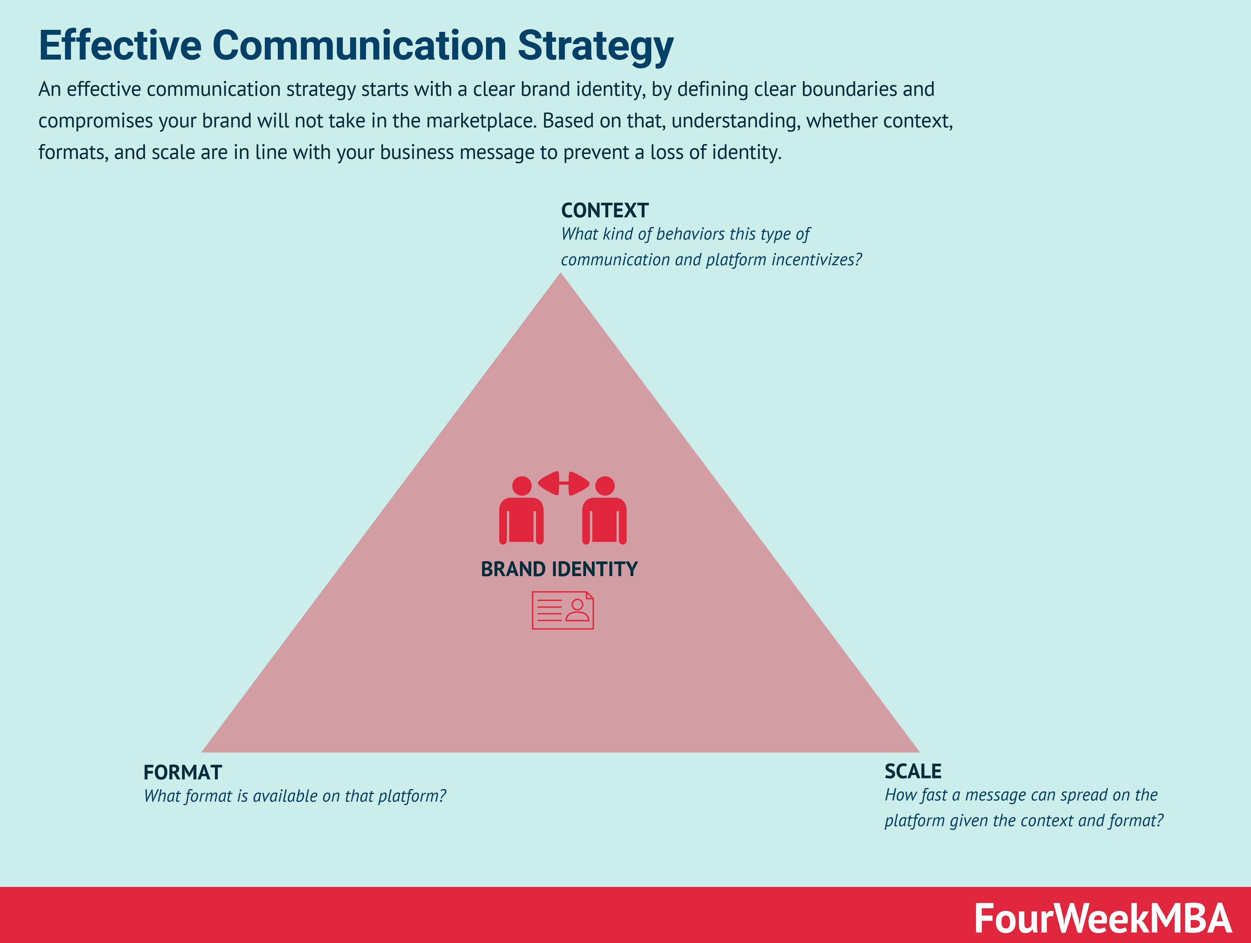 communication-strategies