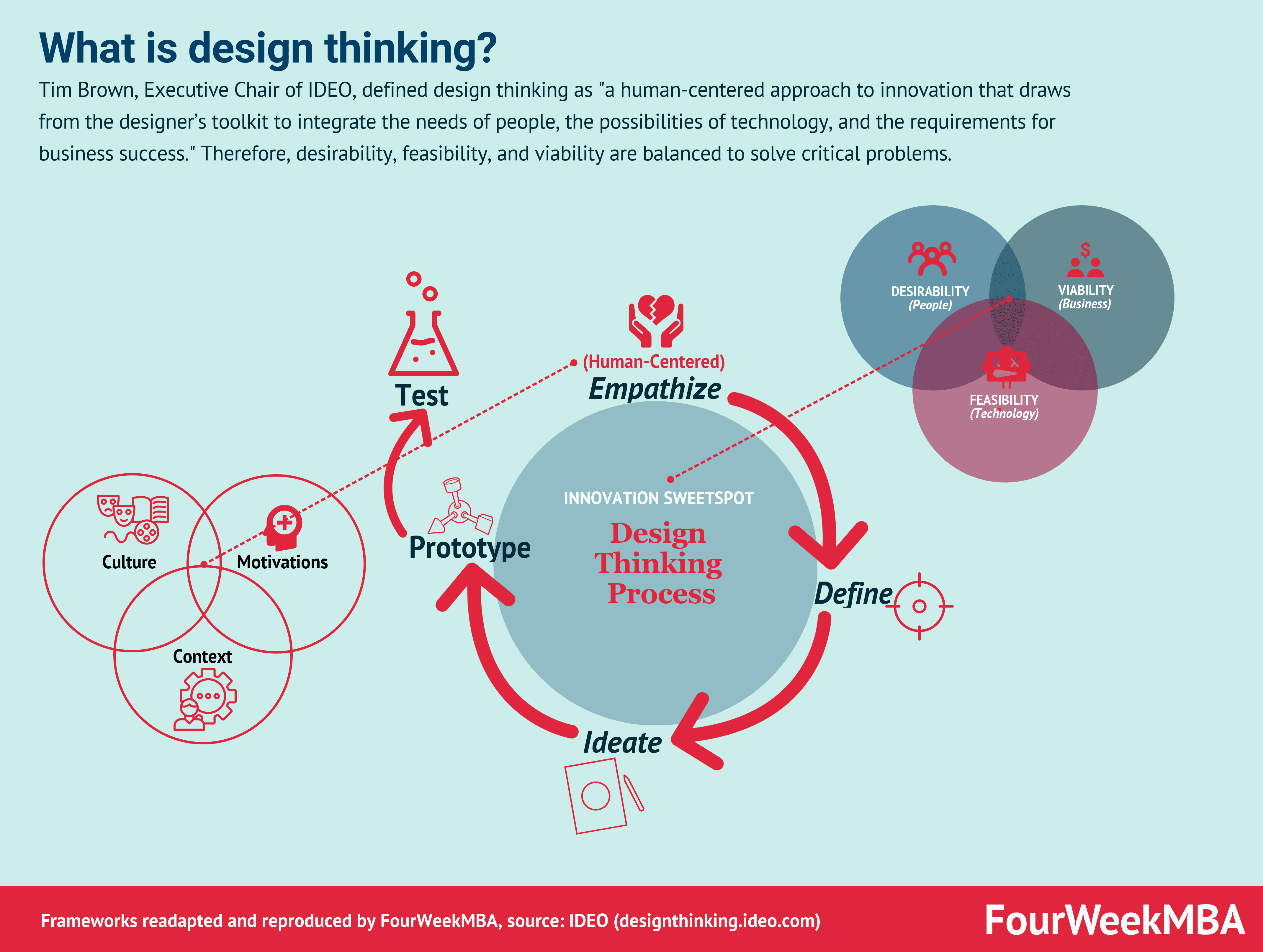 A Quick Introduction To Design Thinking