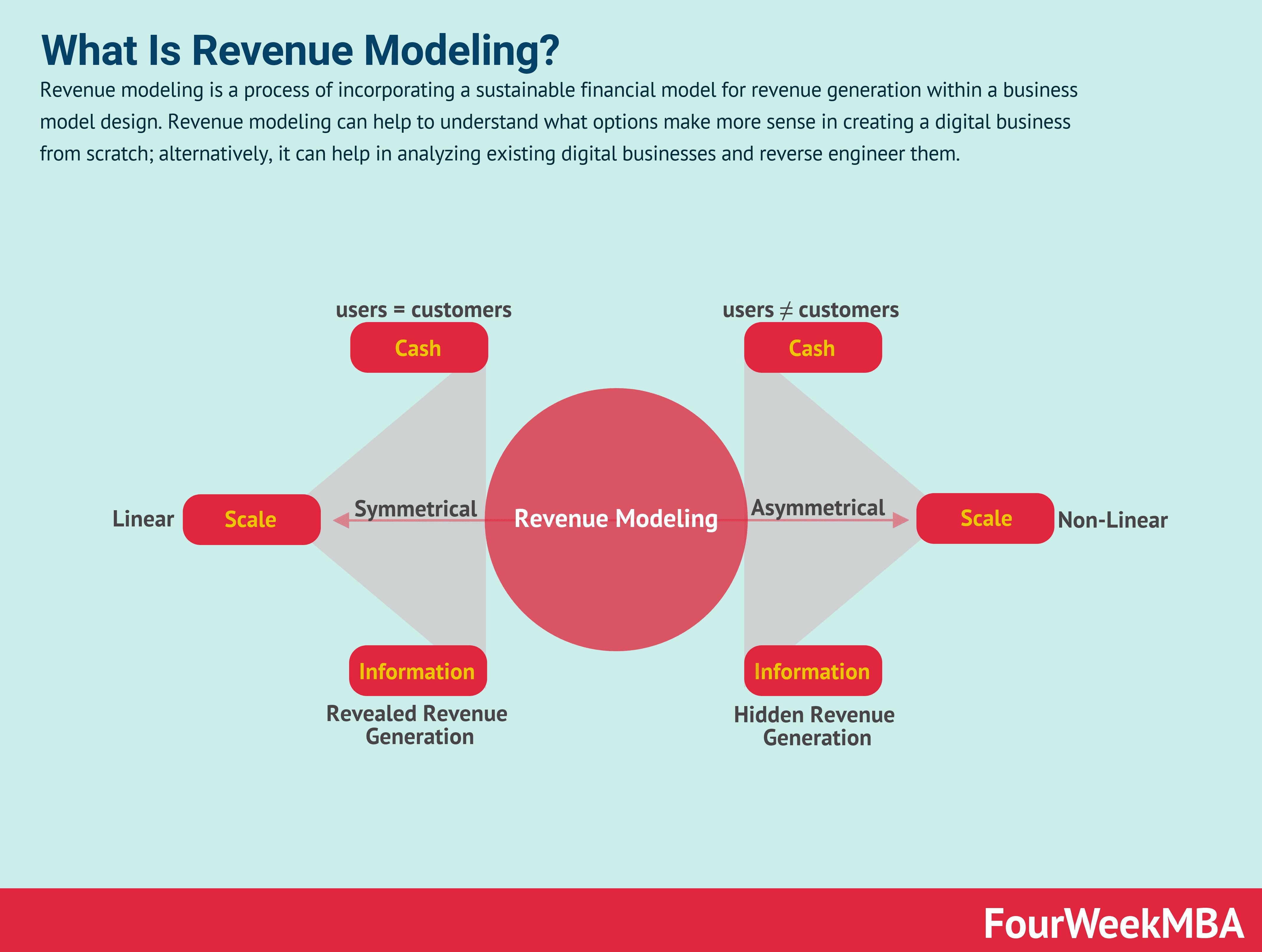 revenue-modeling