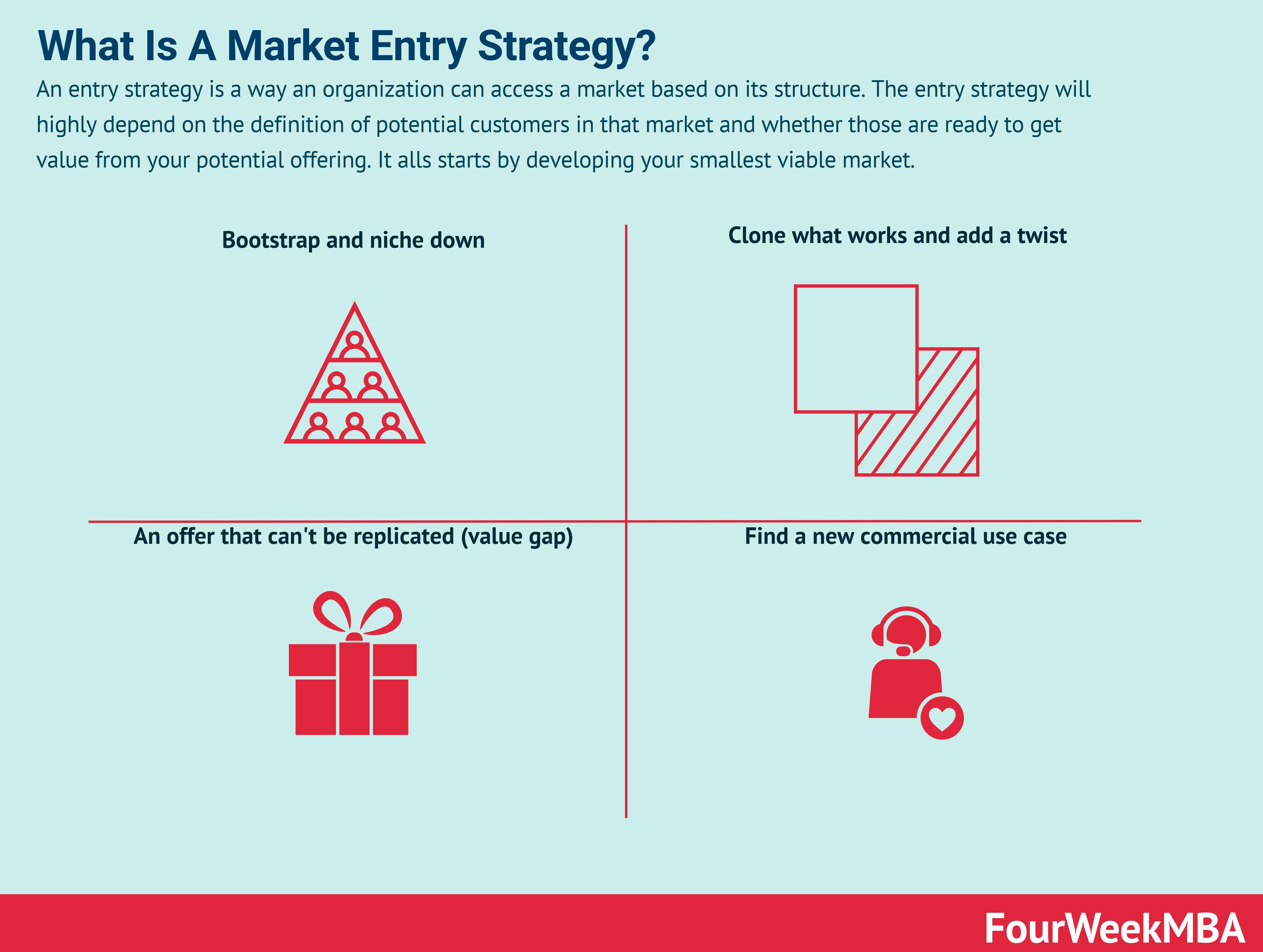 market-entry-strategies