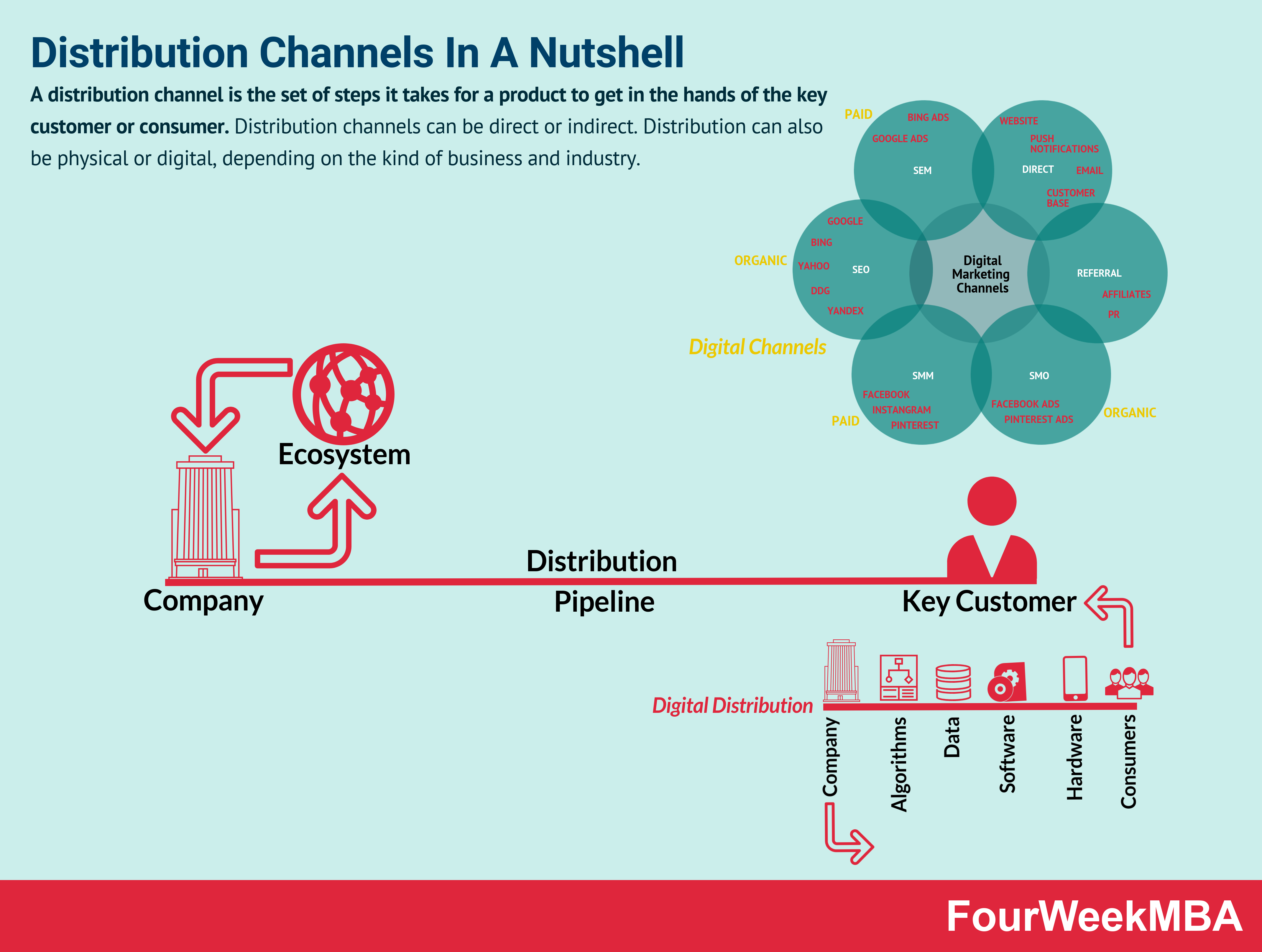 Distribution Channels: Types, Functions, And Examples