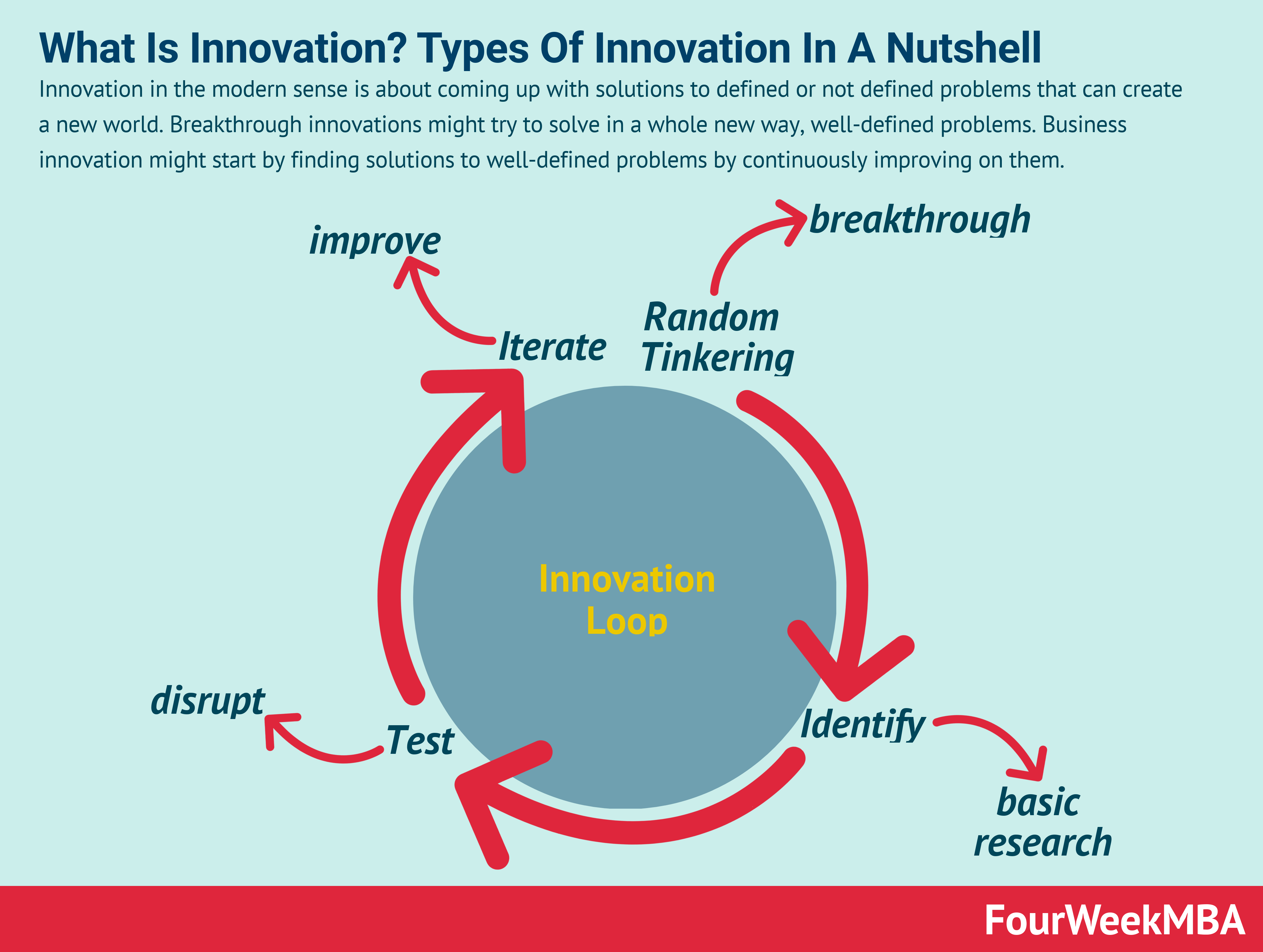 types-of-innovation