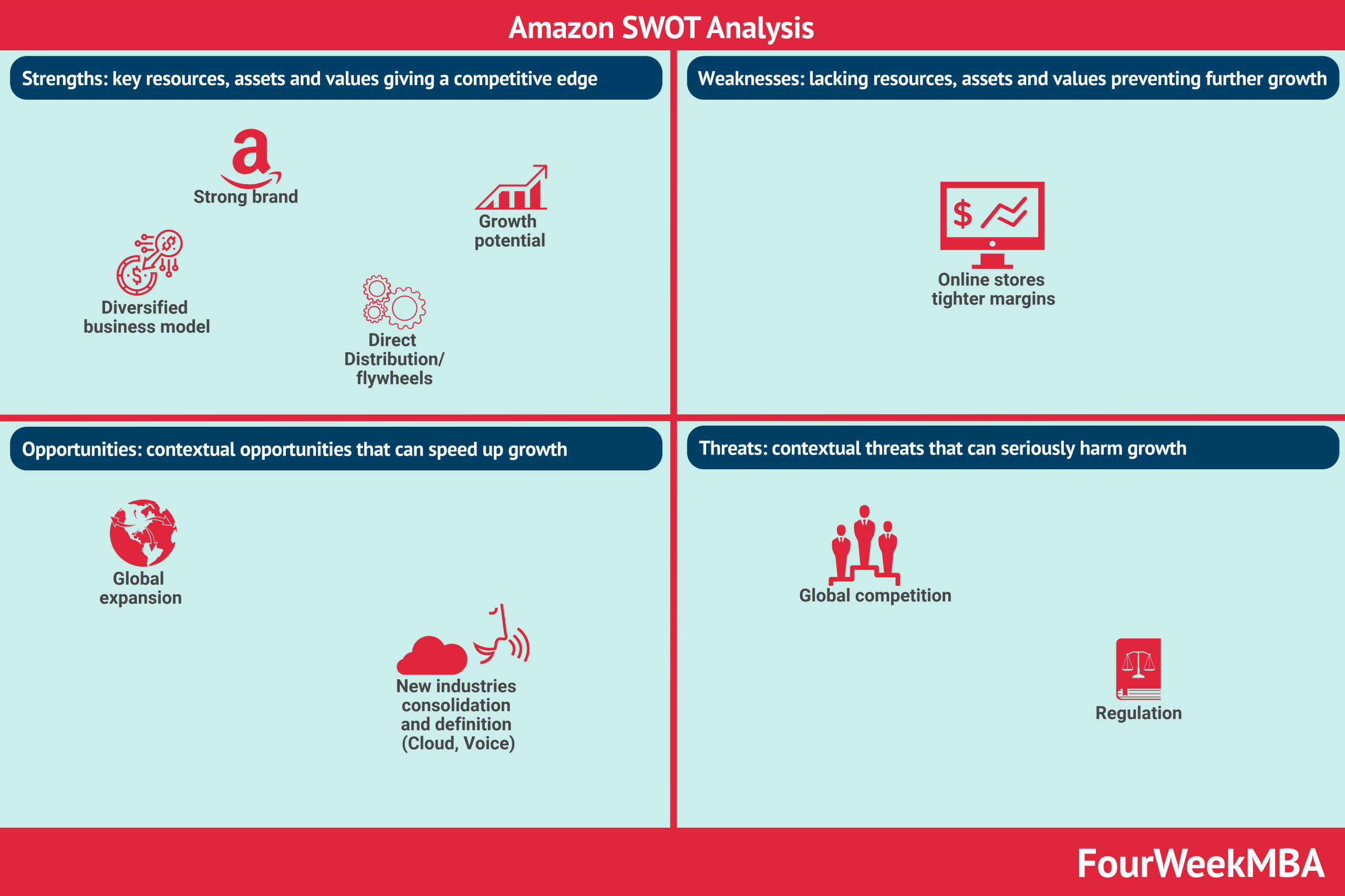 amazon-swot-analysis