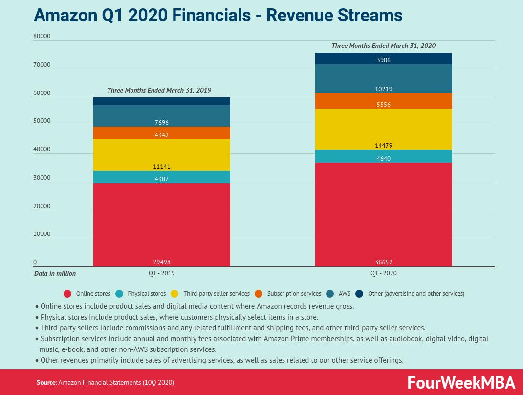 amazon-q1-profits-2020