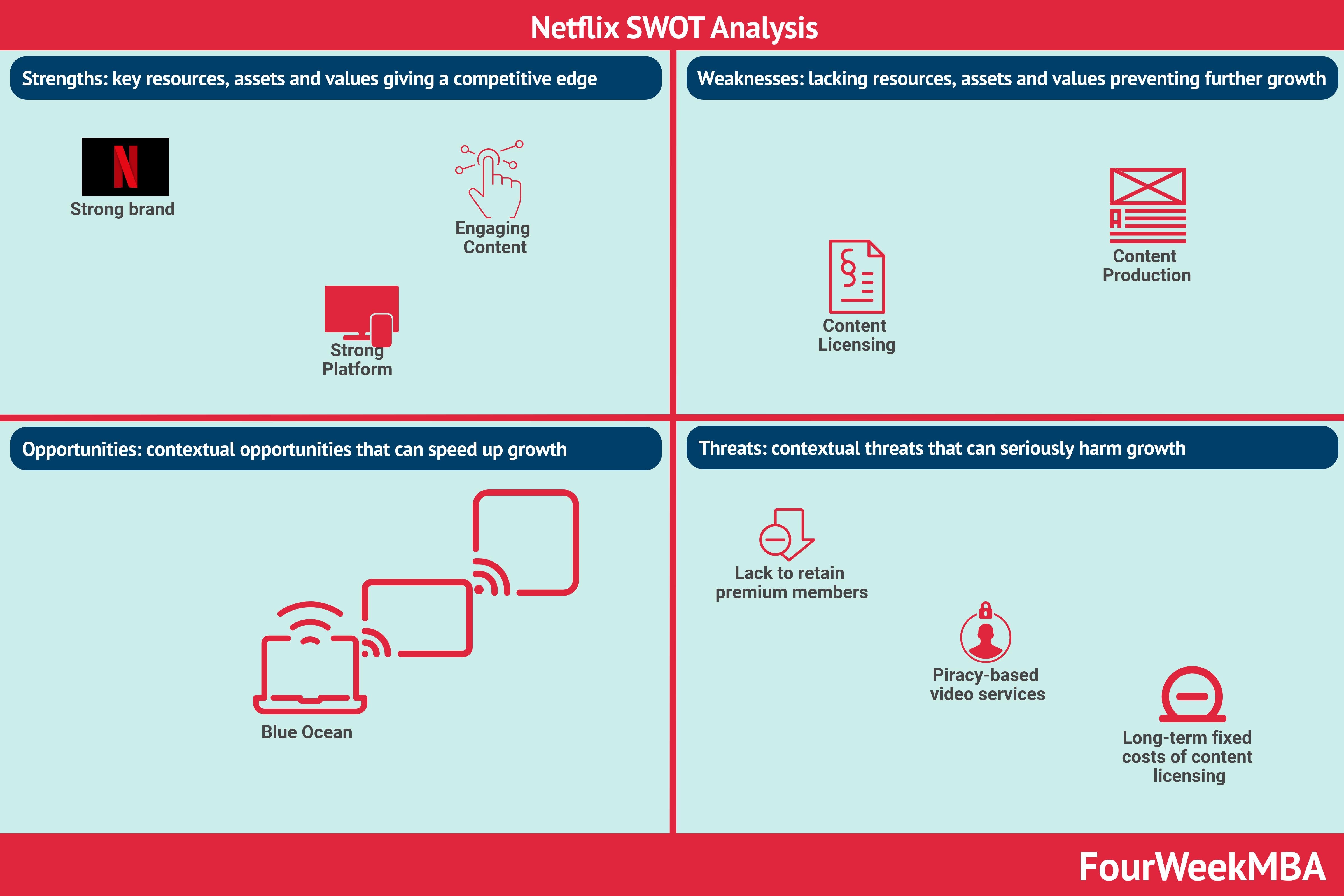 netflix-swot-analysis