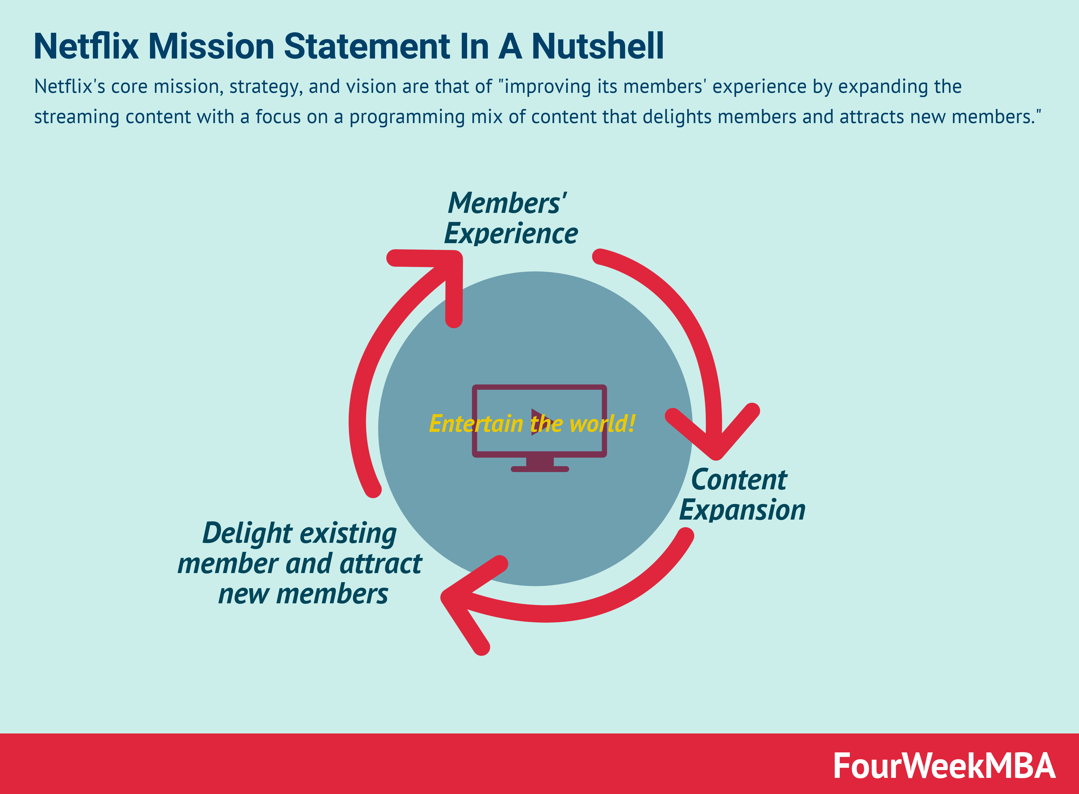 netflix-vision-statement-mission-statement
