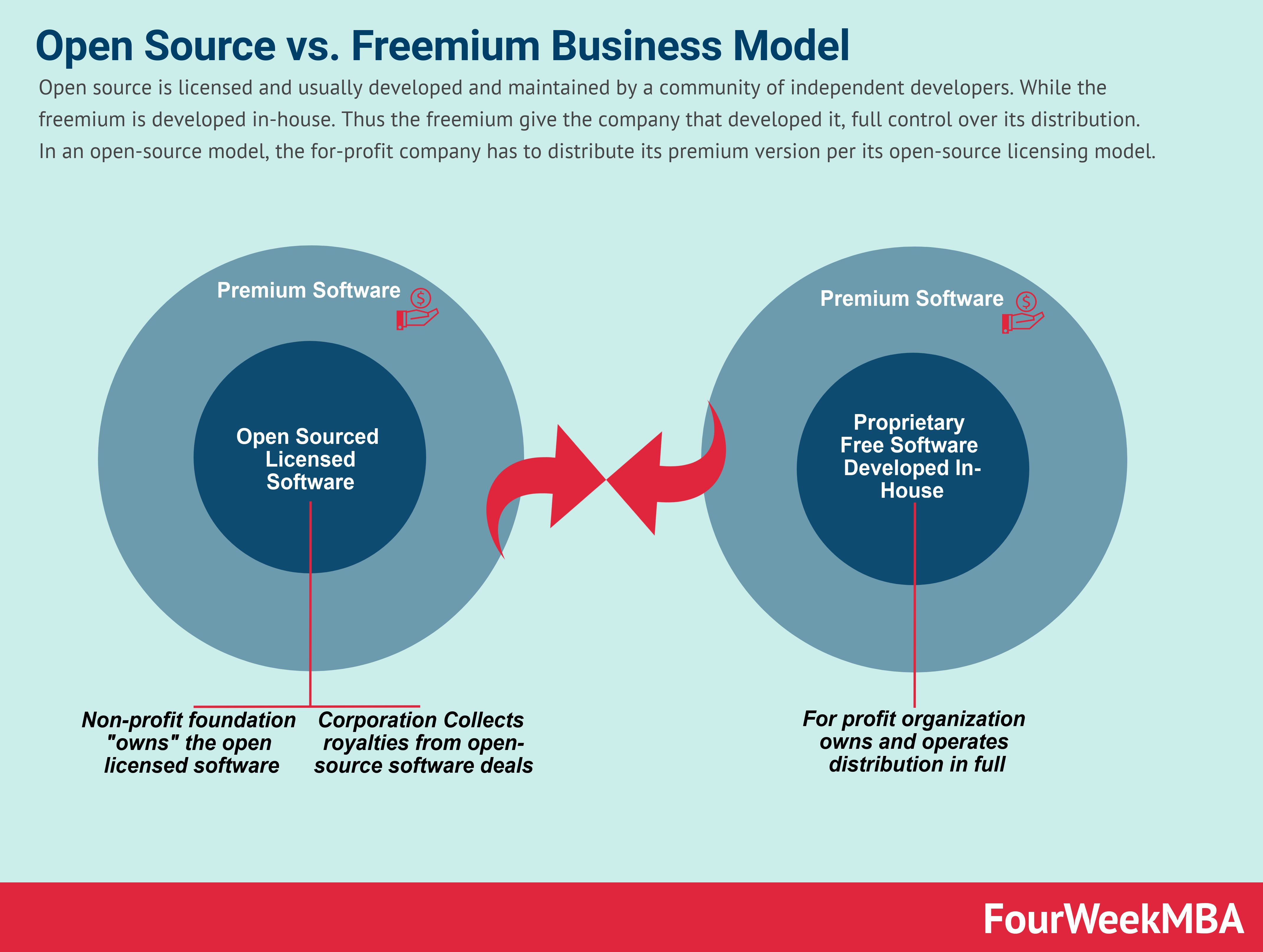 open-source-business-model