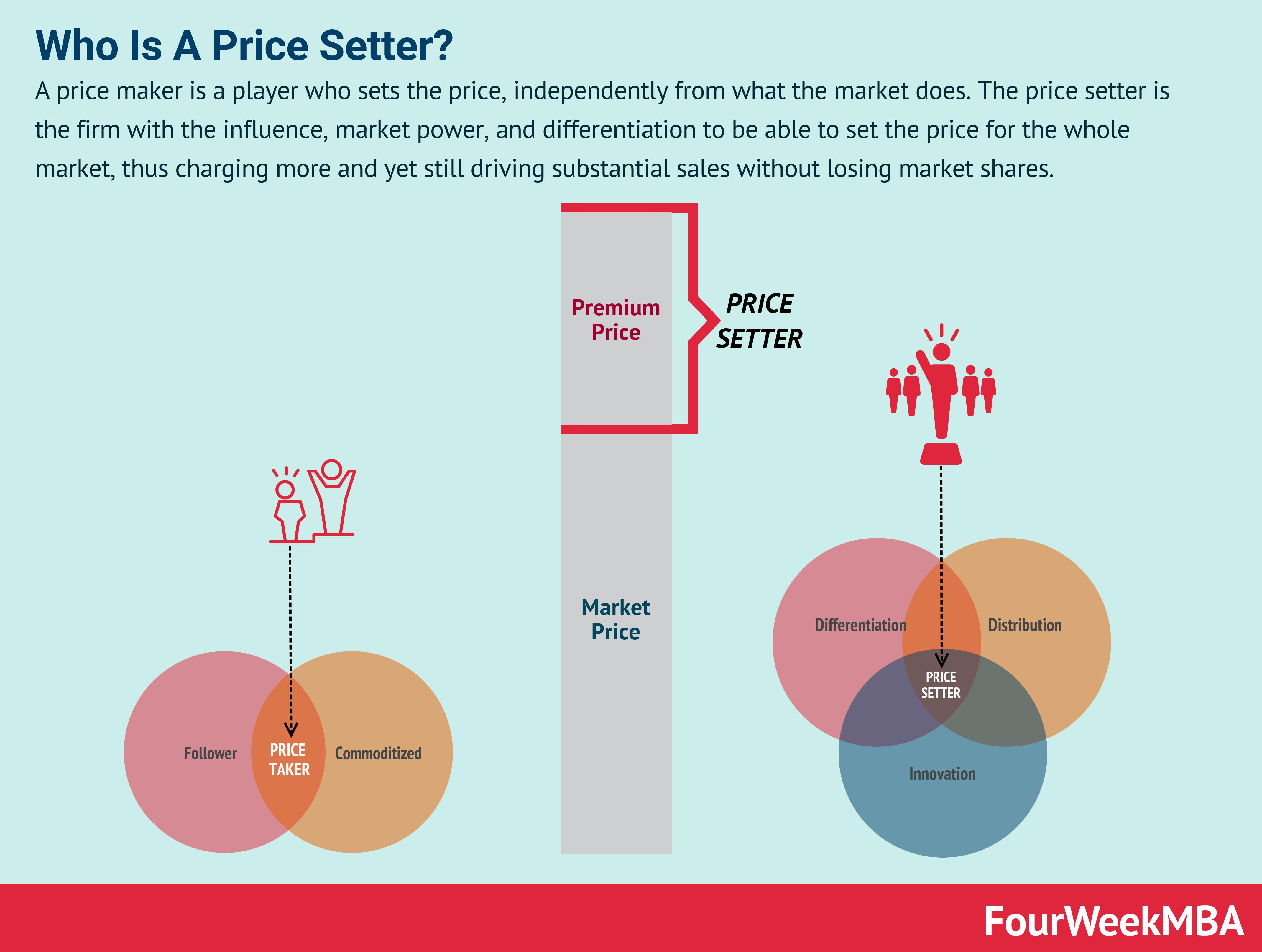 price-setter