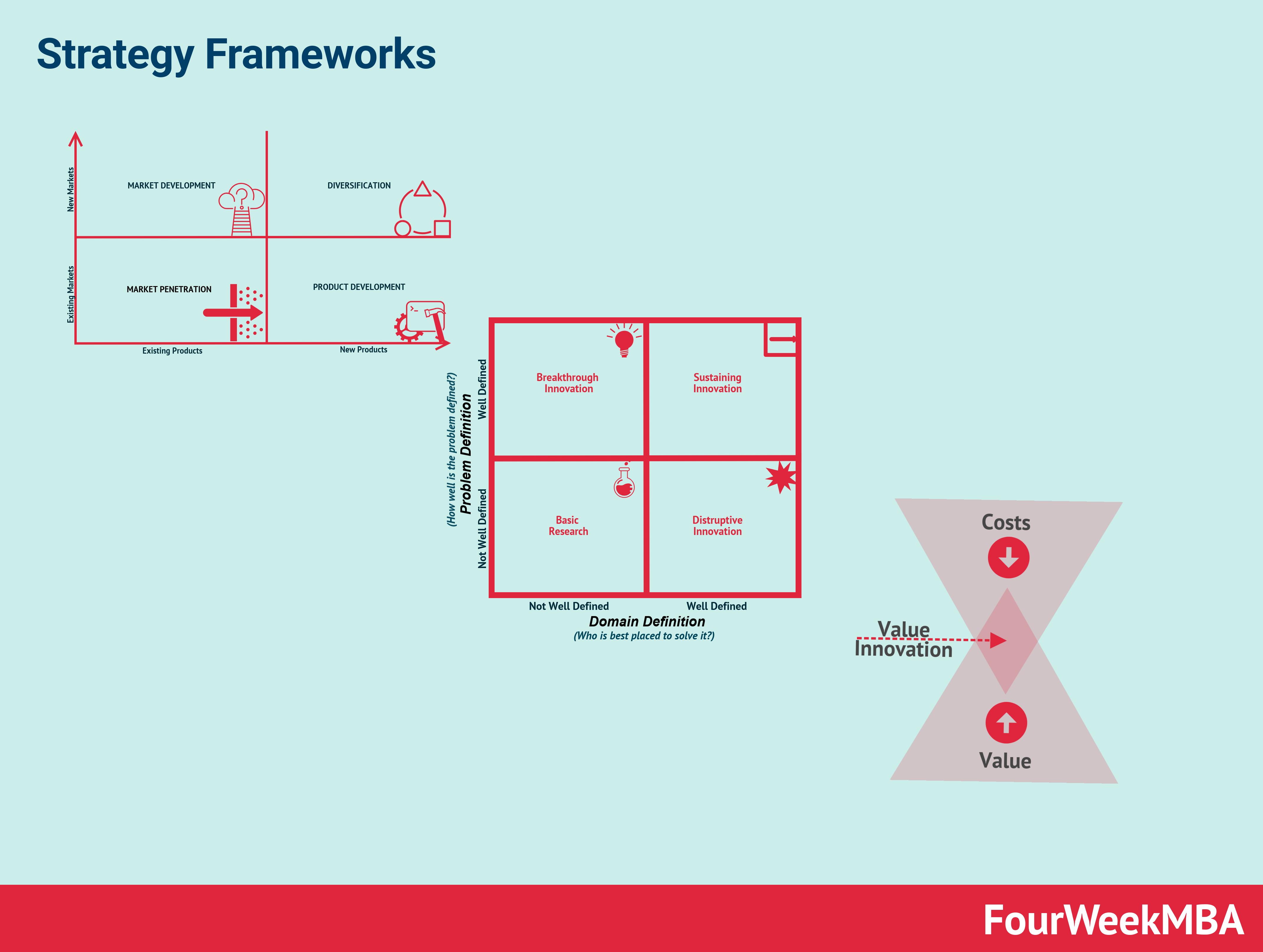 strategy-frameworks