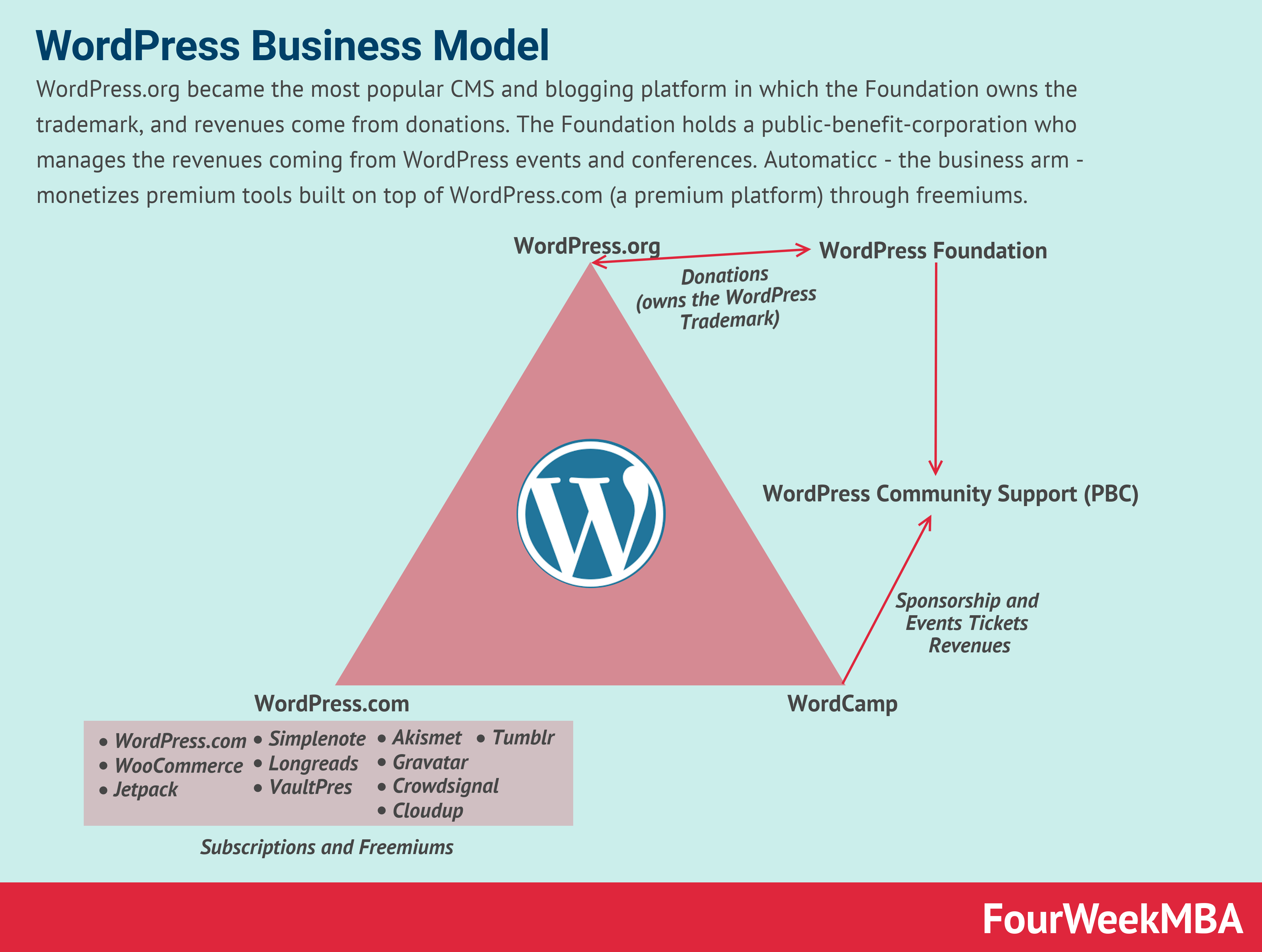 how-does-wordpress-make-money