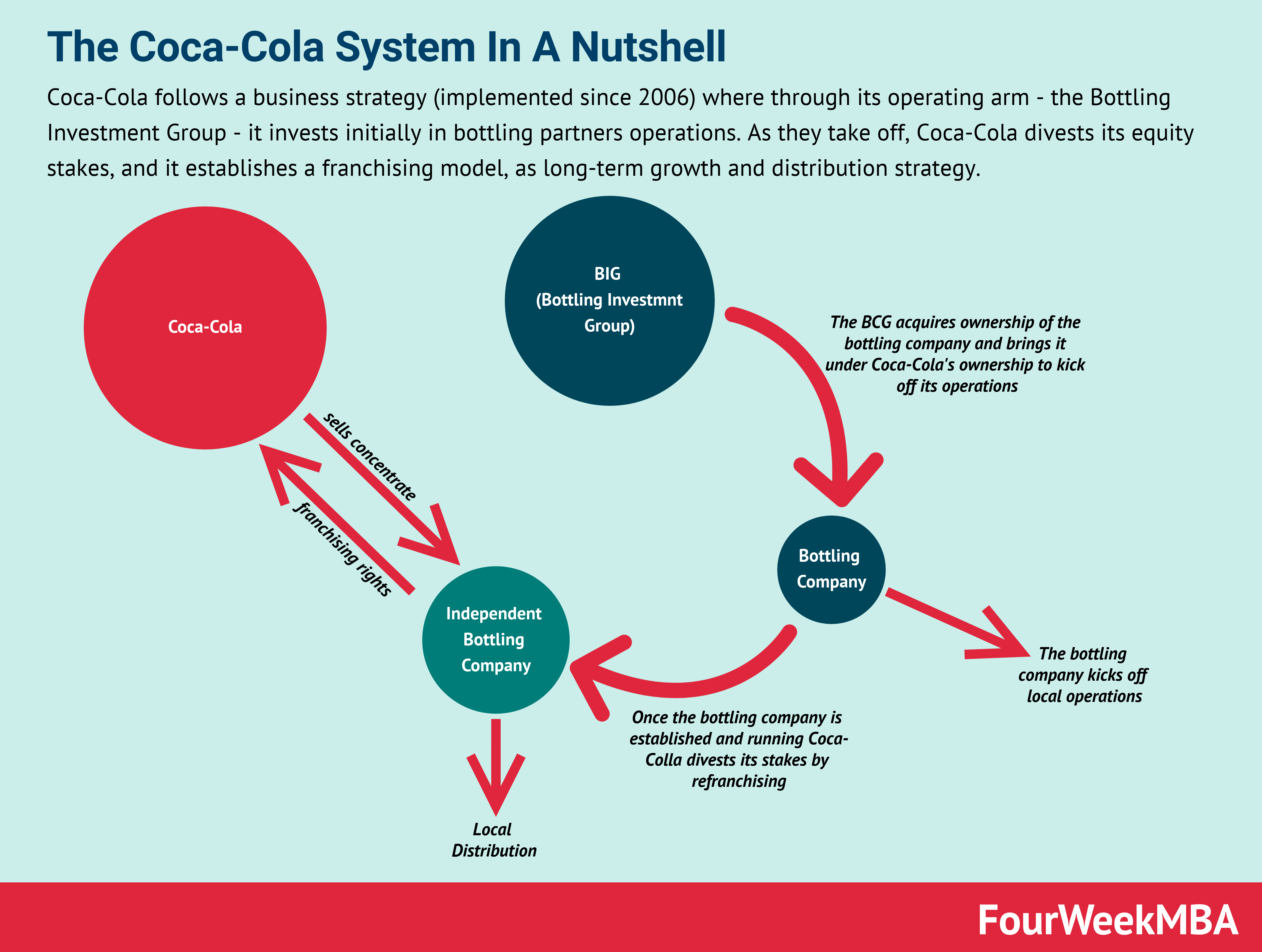 coca-cola-business-strategy