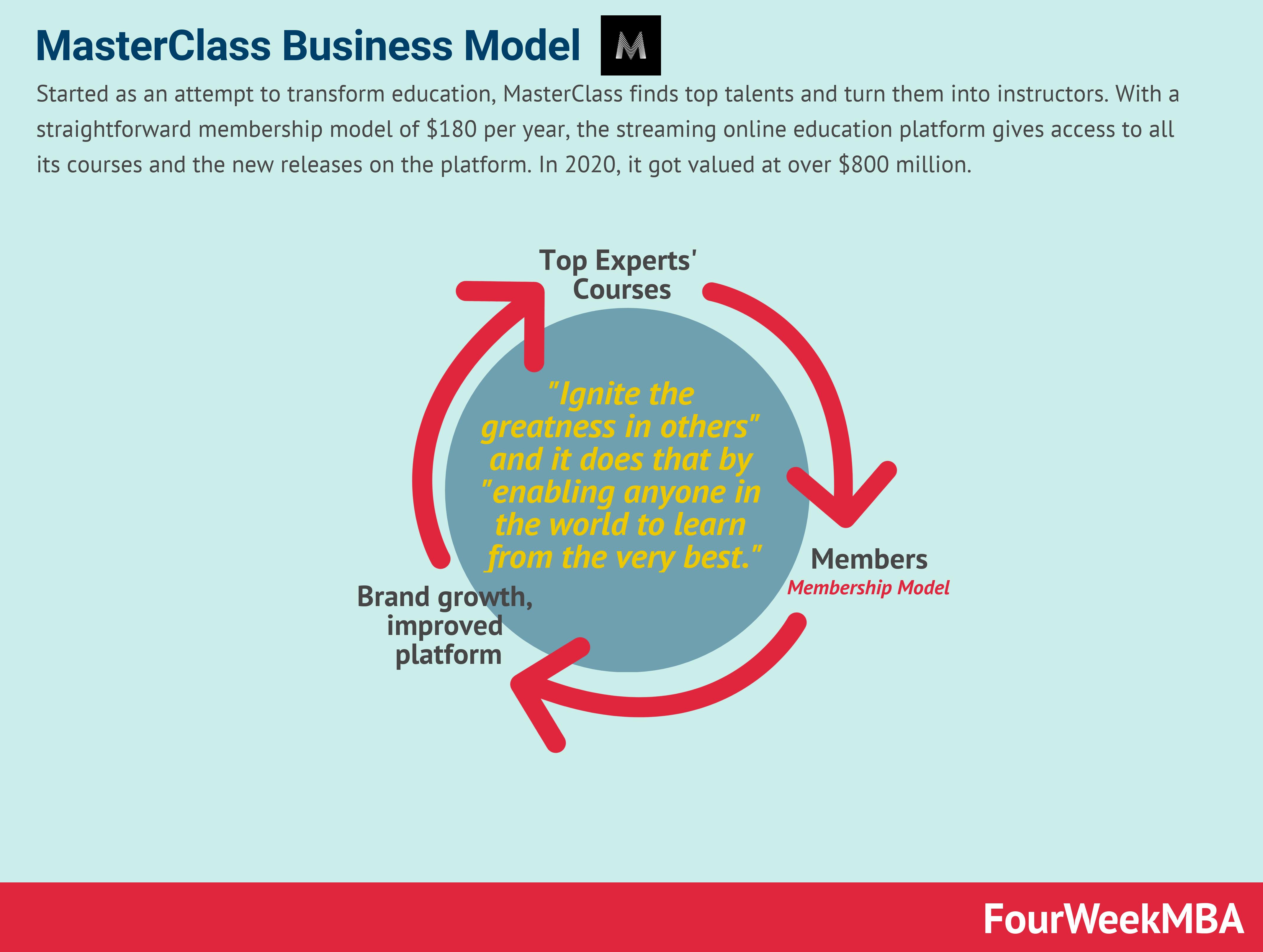 masterclass-business-model