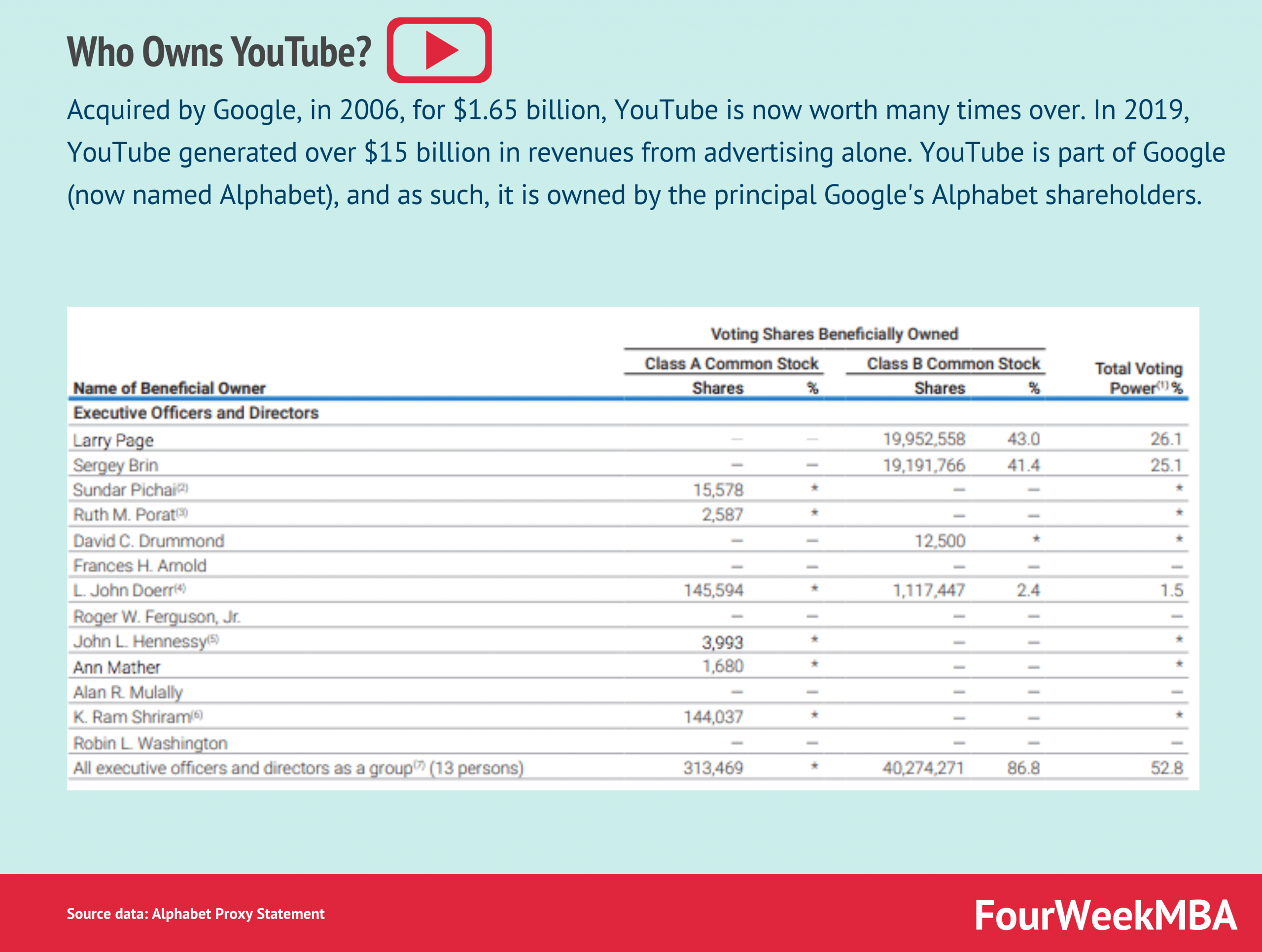 who-owns-youtube